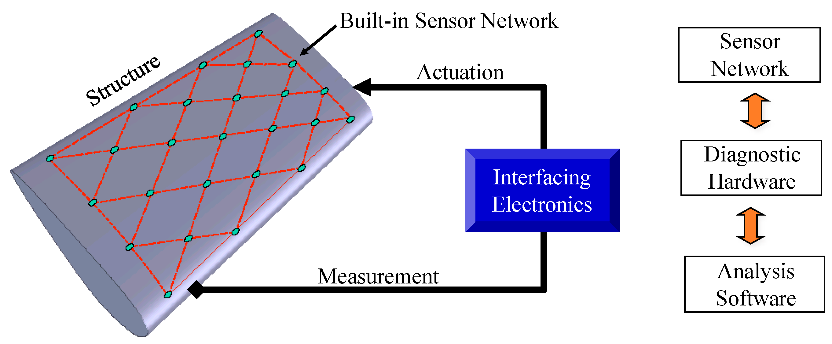 Sensors | Free Full-Text | Piezoelectric Transducer-Based