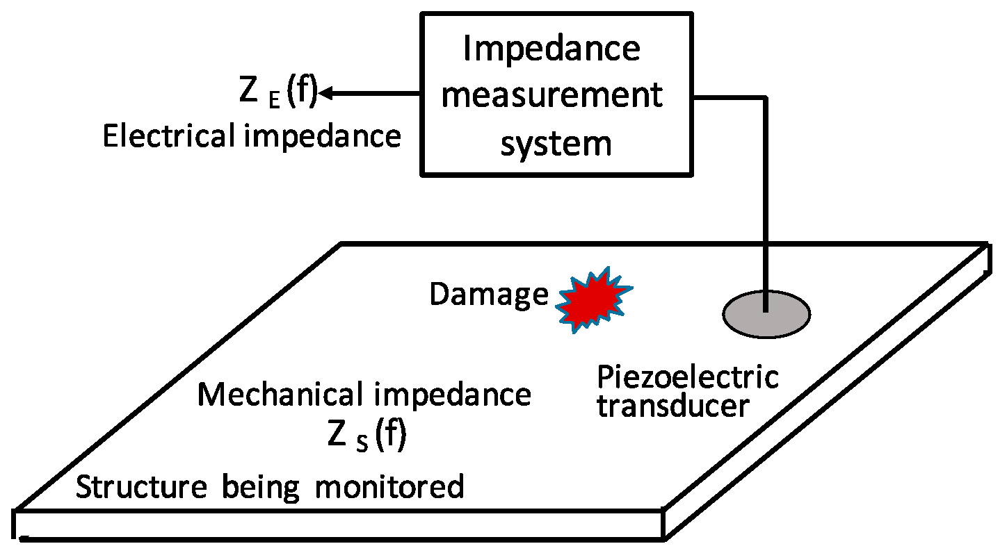 Sensors | Free Full-Text | Piezoelectric Transducer-Based Structural