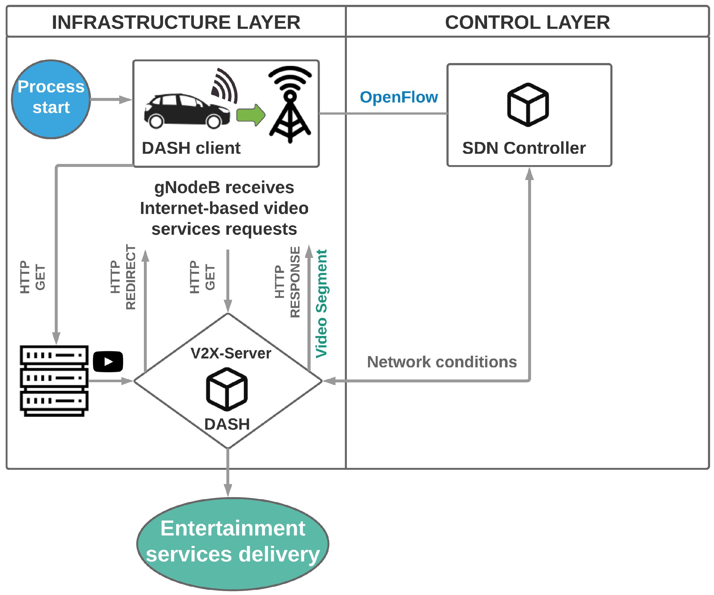 Sensors | Free Full-Text | A 5G V2X Ecosystem Providing
