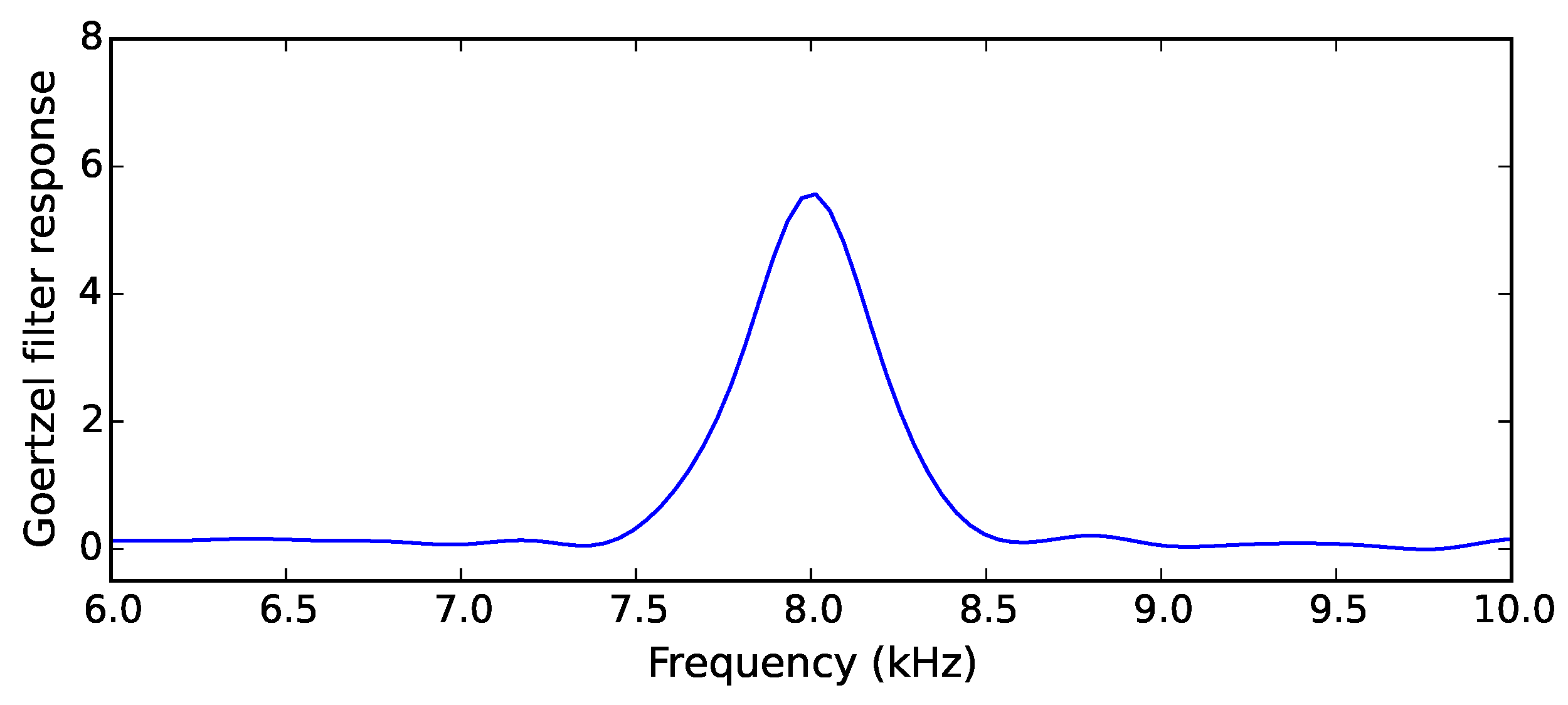 Sensors   Free Full-Text   Deploying Acoustic Detection