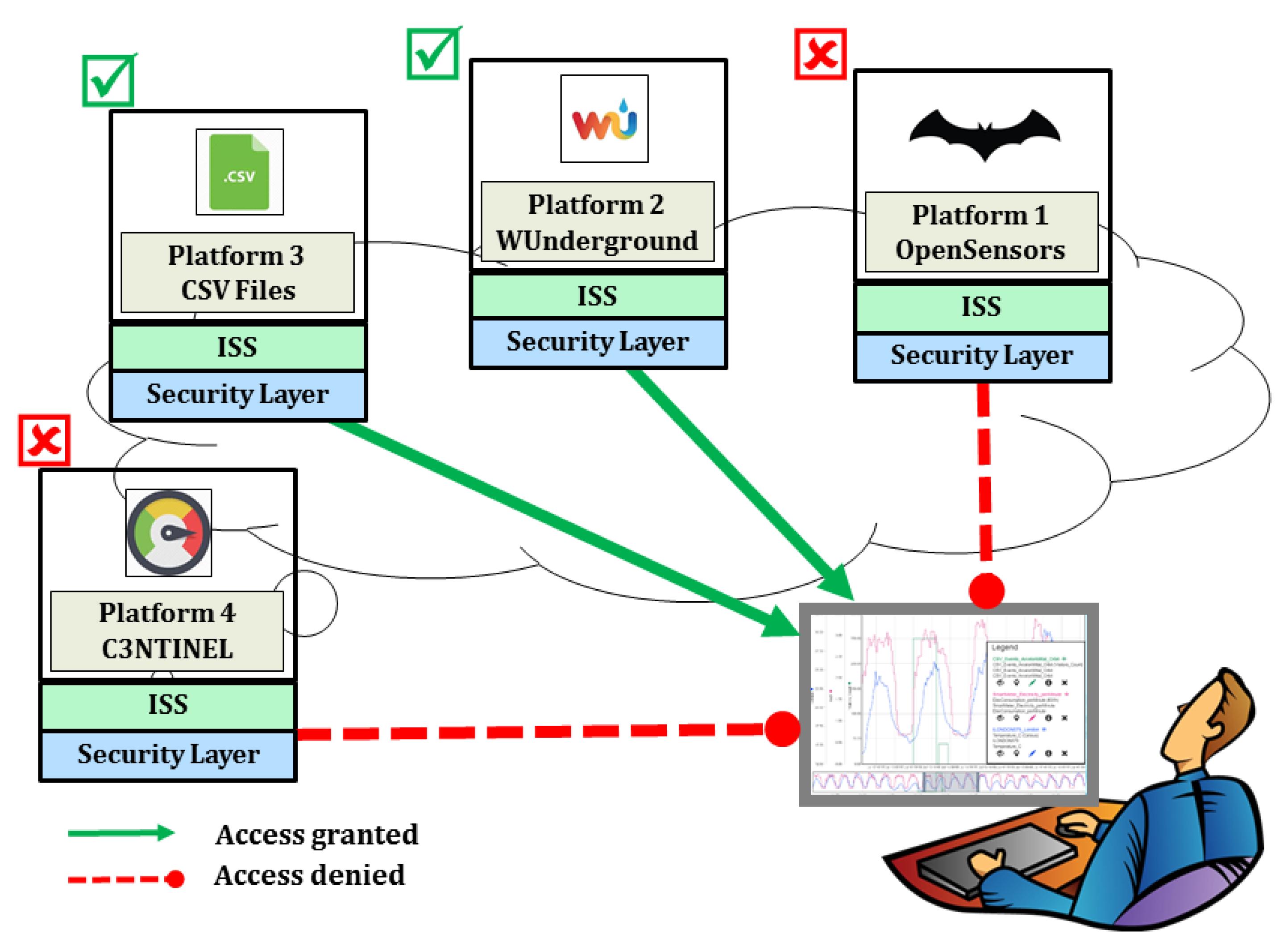 Sensors | Free Full-Text | Towards Establishing Cross-Platform