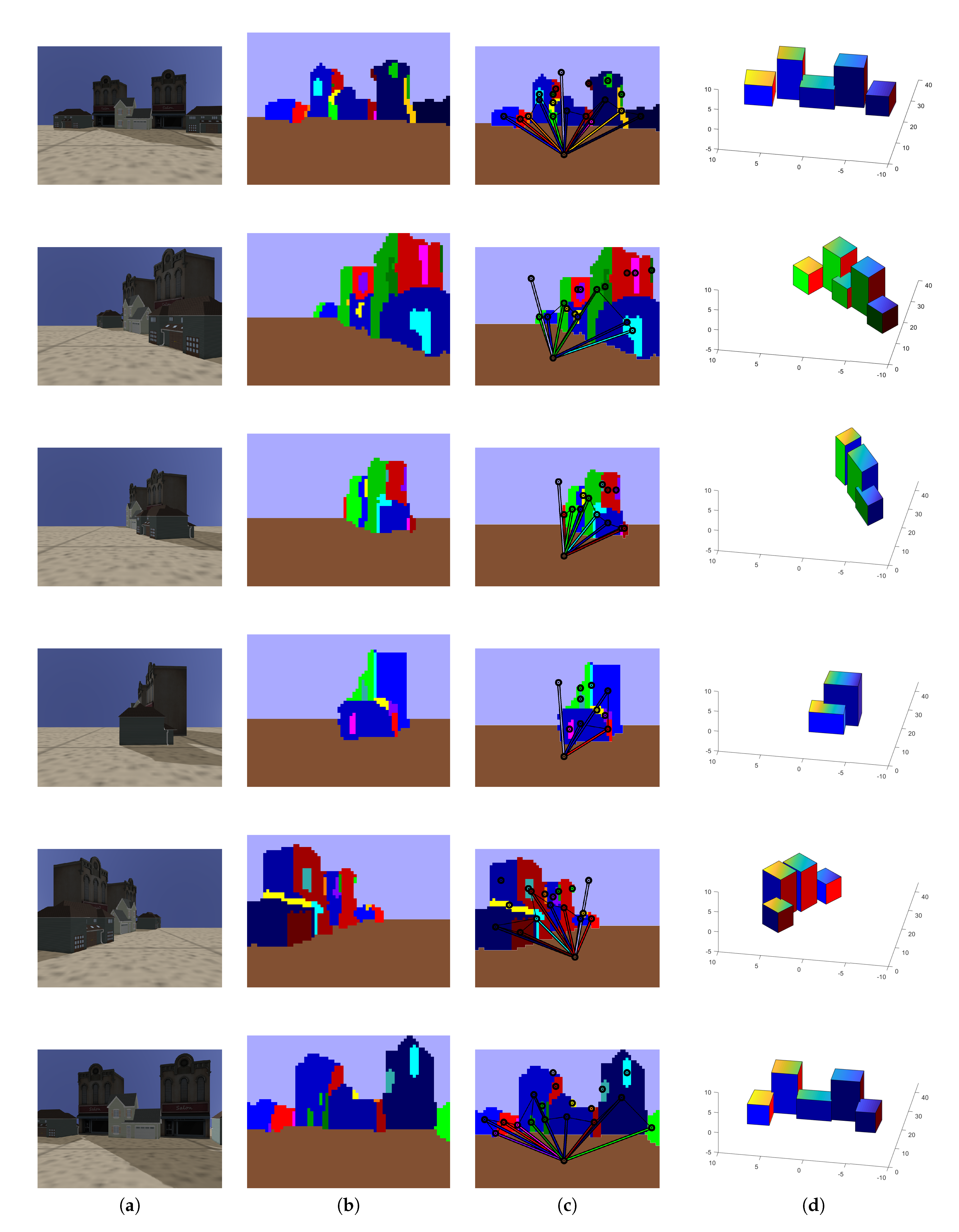 Sensors | Free Full-Text | High Level 3D Structure