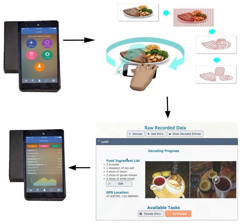 Sensors | Free Full-Text | A Novel Mobile Structured Light