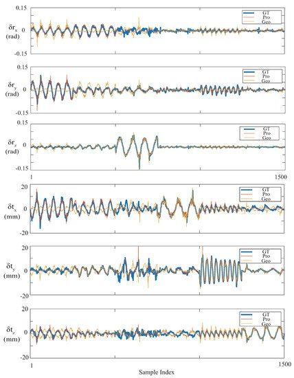 Sensors | Special Issue : Laser Sensors for Displacement