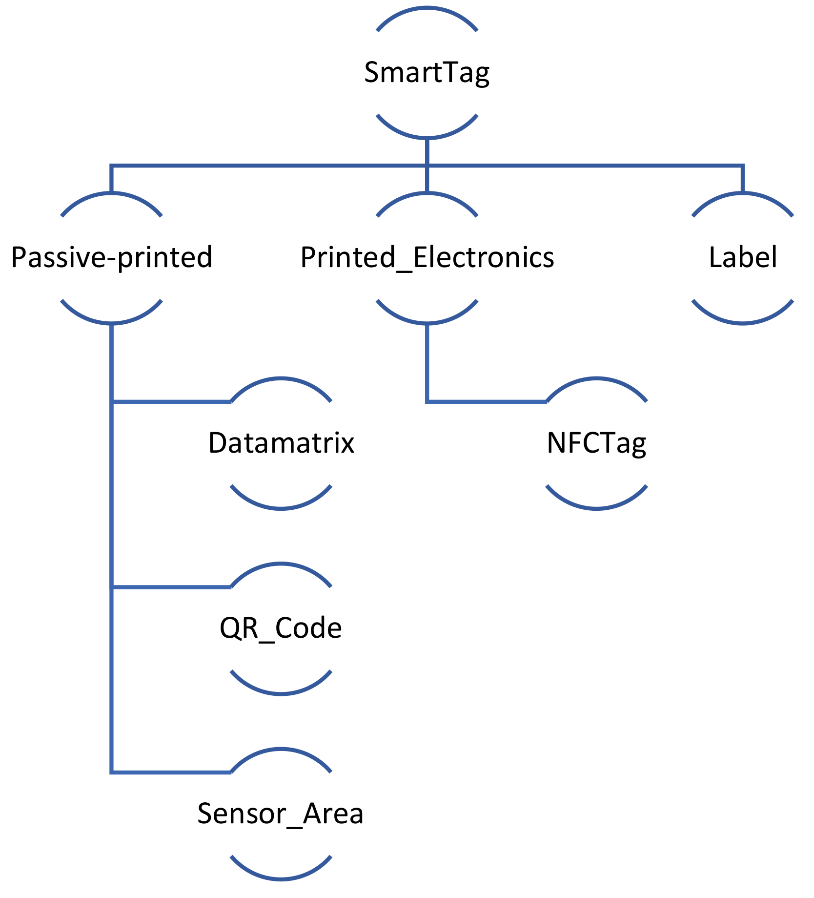 Sensors | Free Full-Text | SmartTags: IoT Product Passport