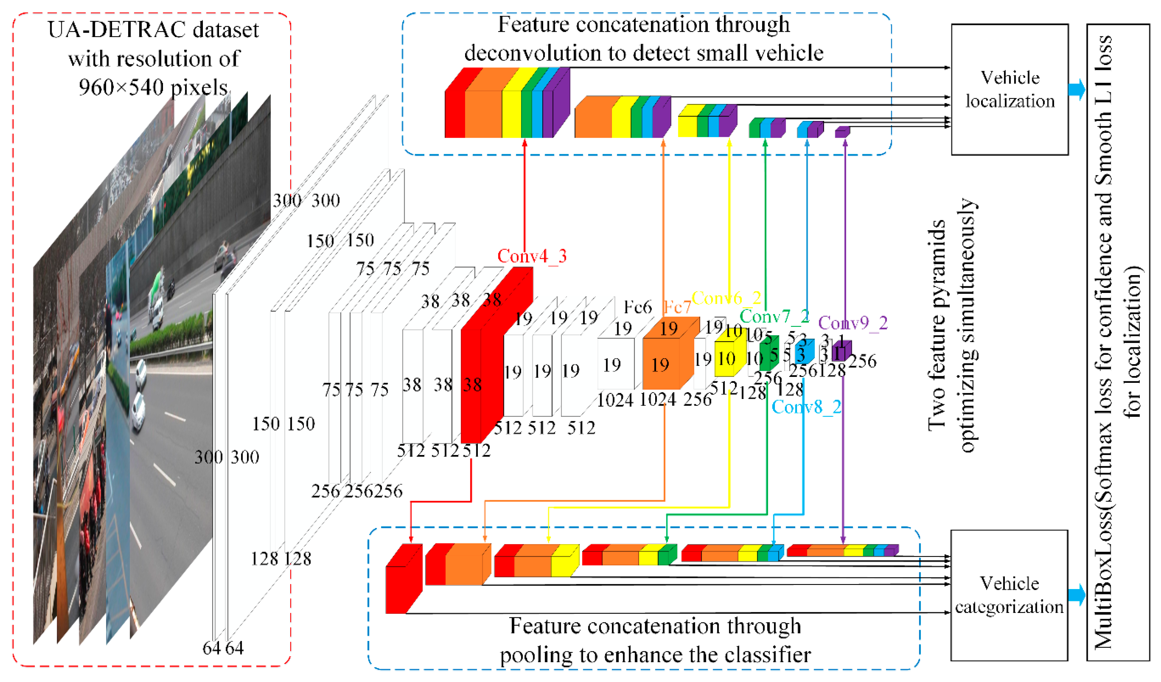 Sensors | Free Full-Text | Vehicle Detection in Urban