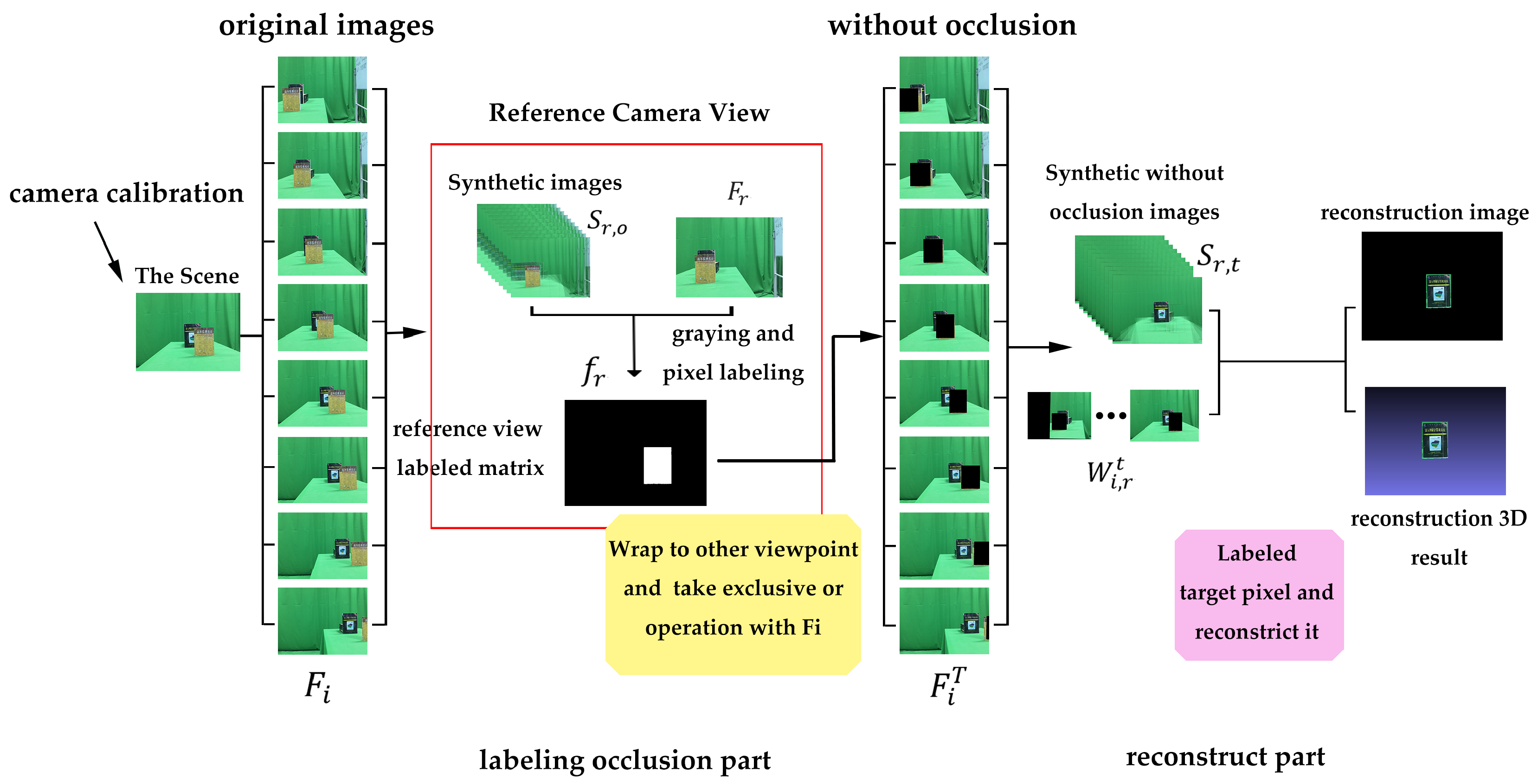 Sensors | Free Full-Text | Occluded-Object 3D Reconstruction
