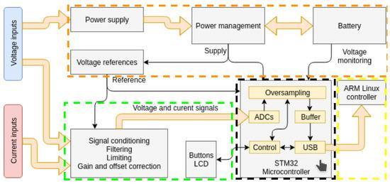 Sensors | Free Full-Text | An Open Hardware Design for Internet of