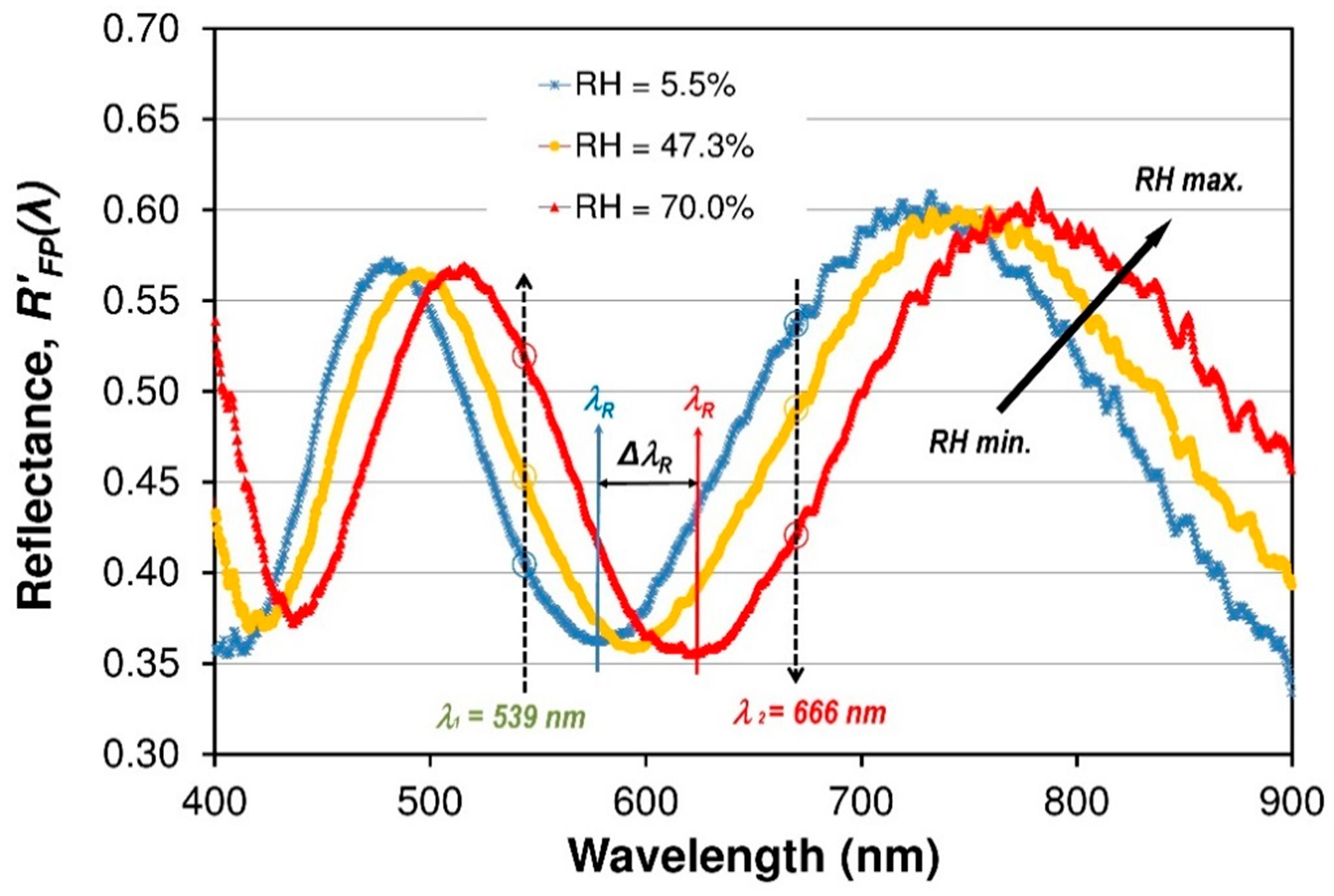 sensors free full text low coherence interferometric fiber optic