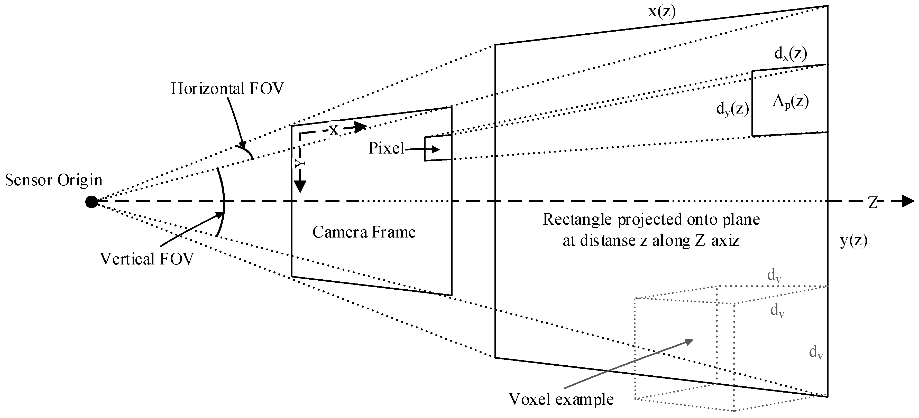 Sensors | Free Full-Text | Embedded Processing and Compression of 3D