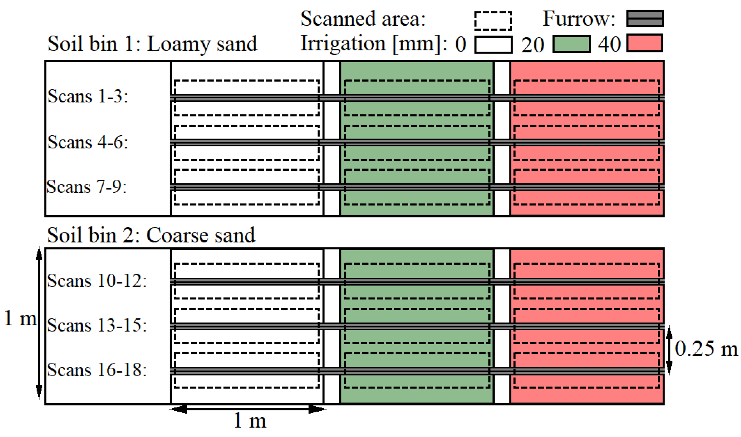 Sensors | Free Full-Text | LiDAR-Based 3D Scans of Soil Surfaces and
