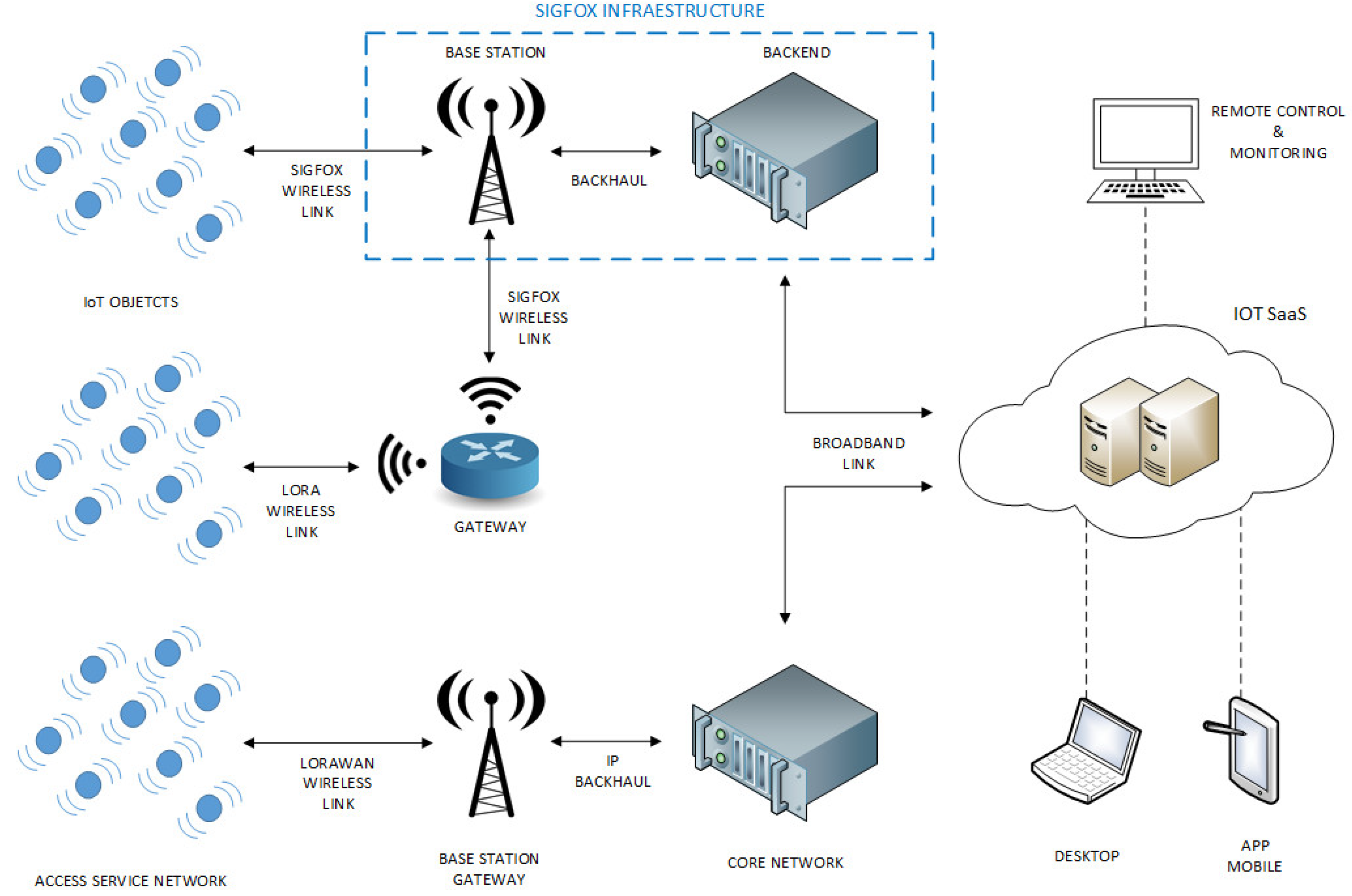 Sensors Free Full Text Design And Implementation Of A Mixed Iot Lpwan Network Architecture Html