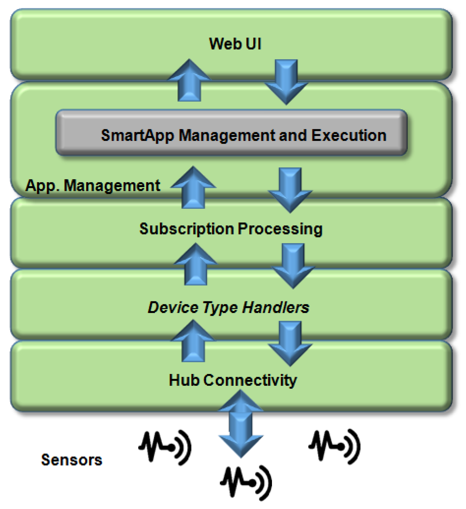 Sensors | Free Full-Text | Management Platforms and