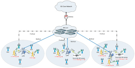 Sensors | Special Issue : Green Wireless Networks in 5G
