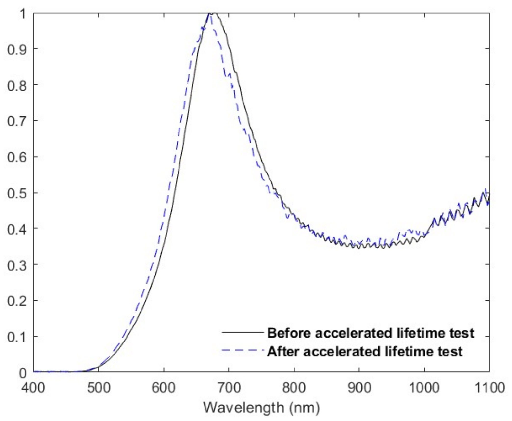 Sensors | Free Full-Text | A New Multivariate Optical Computing