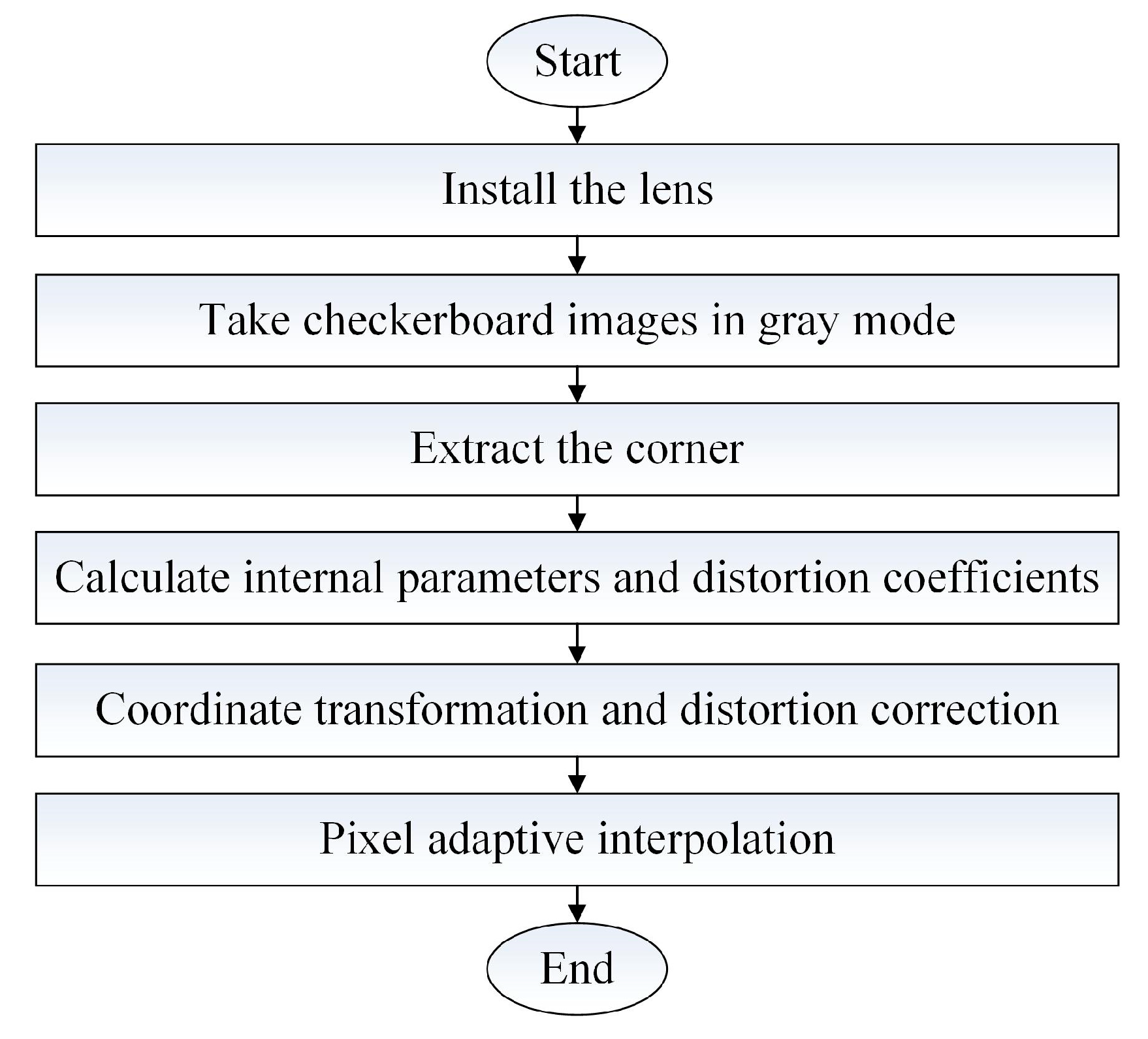 Sensors | Free Full-Text | A Fast Calibration Method for