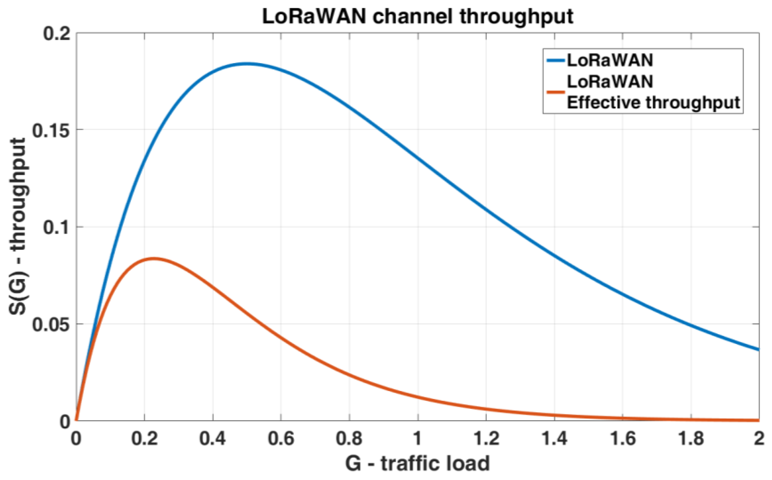 Sensors | Free Full-Text | Slotted ALOHA on LoRaWAN-Design