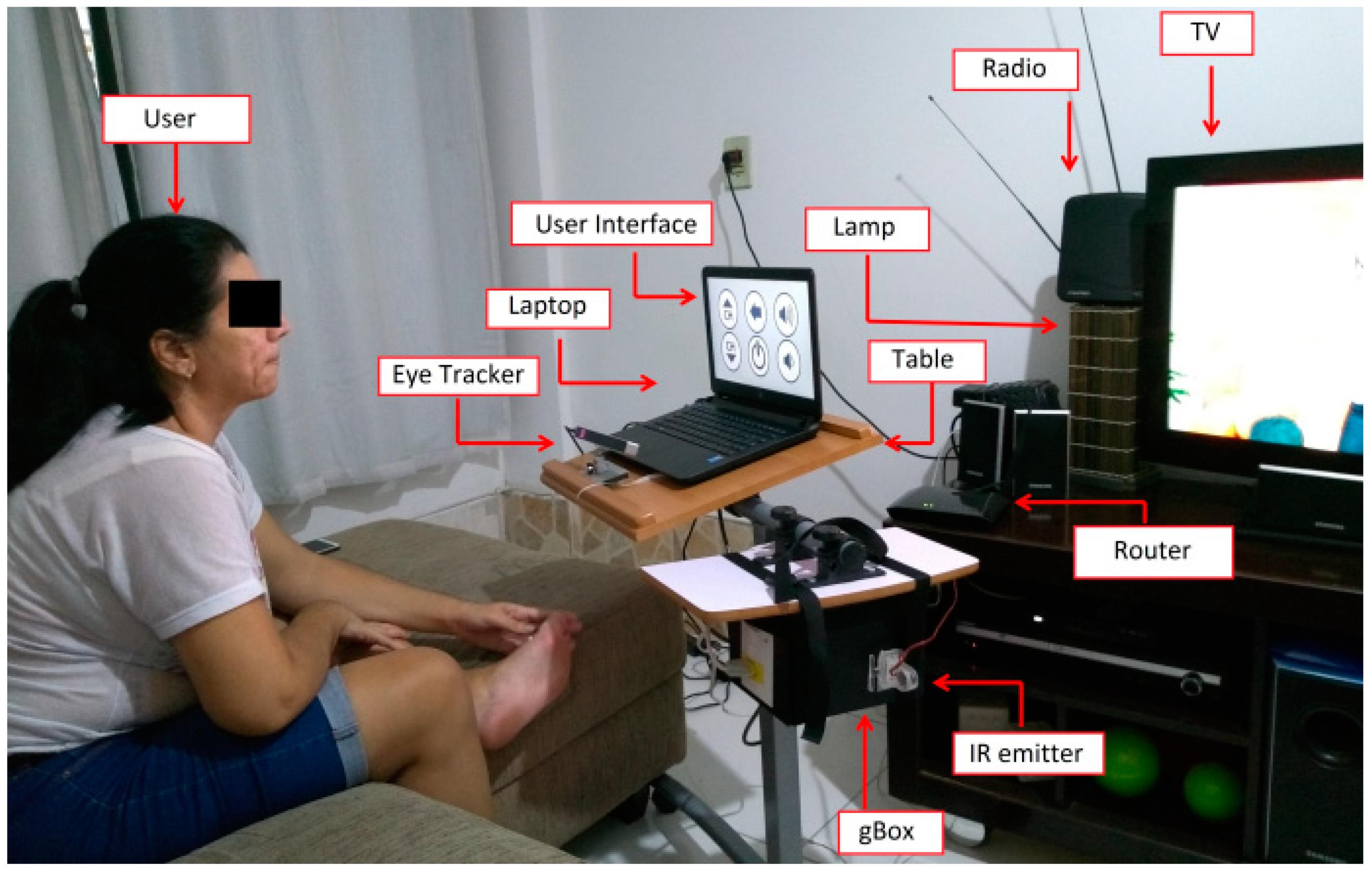 Sensors | Free Full-Text | A Human–Machine Interface Based on Eye