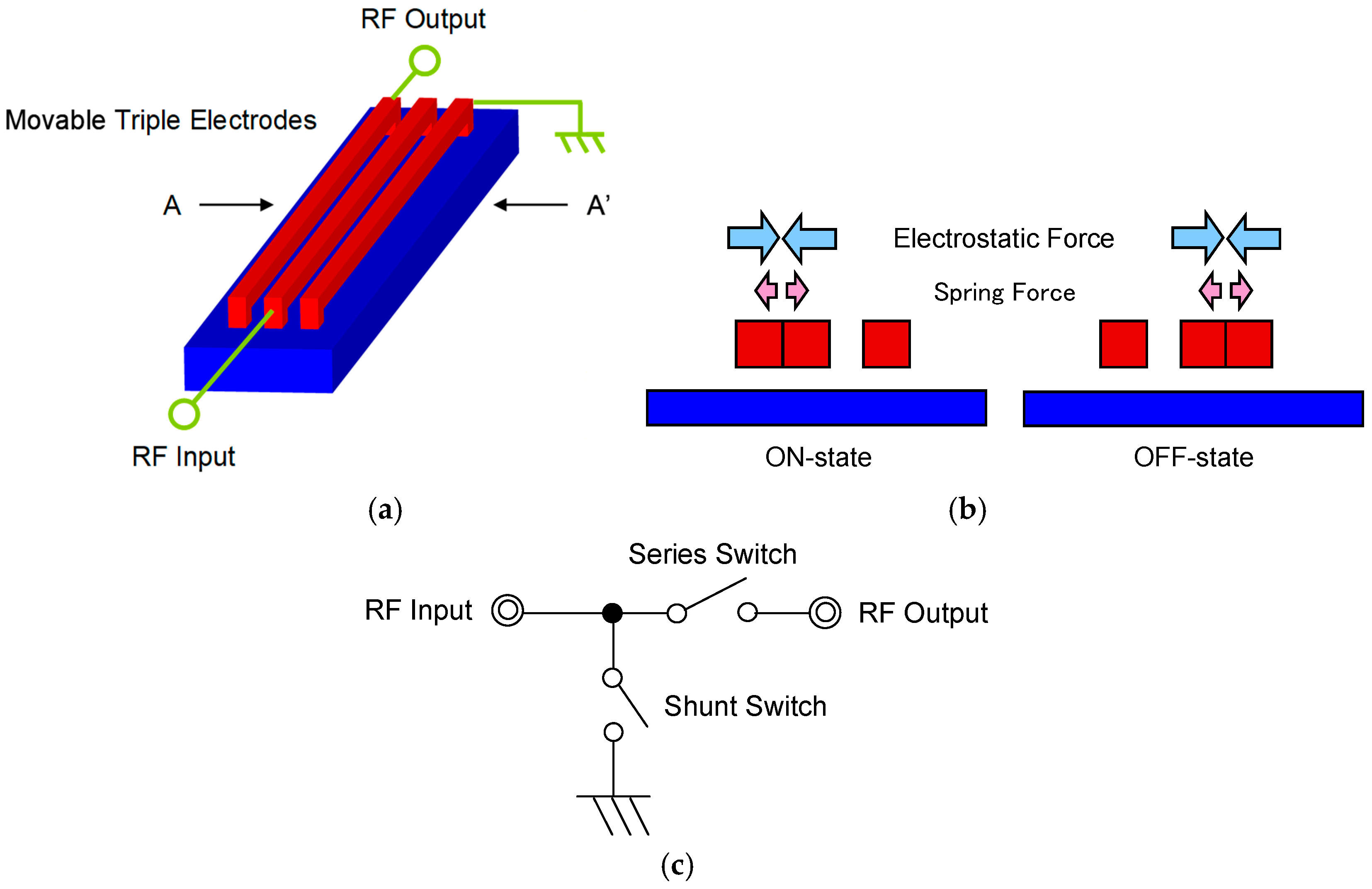 Sensors Free Full Text Laterally Movable Triple Electrodes Actuator Toward Low Voltage And Fast Response Rf Mems Switches Html
