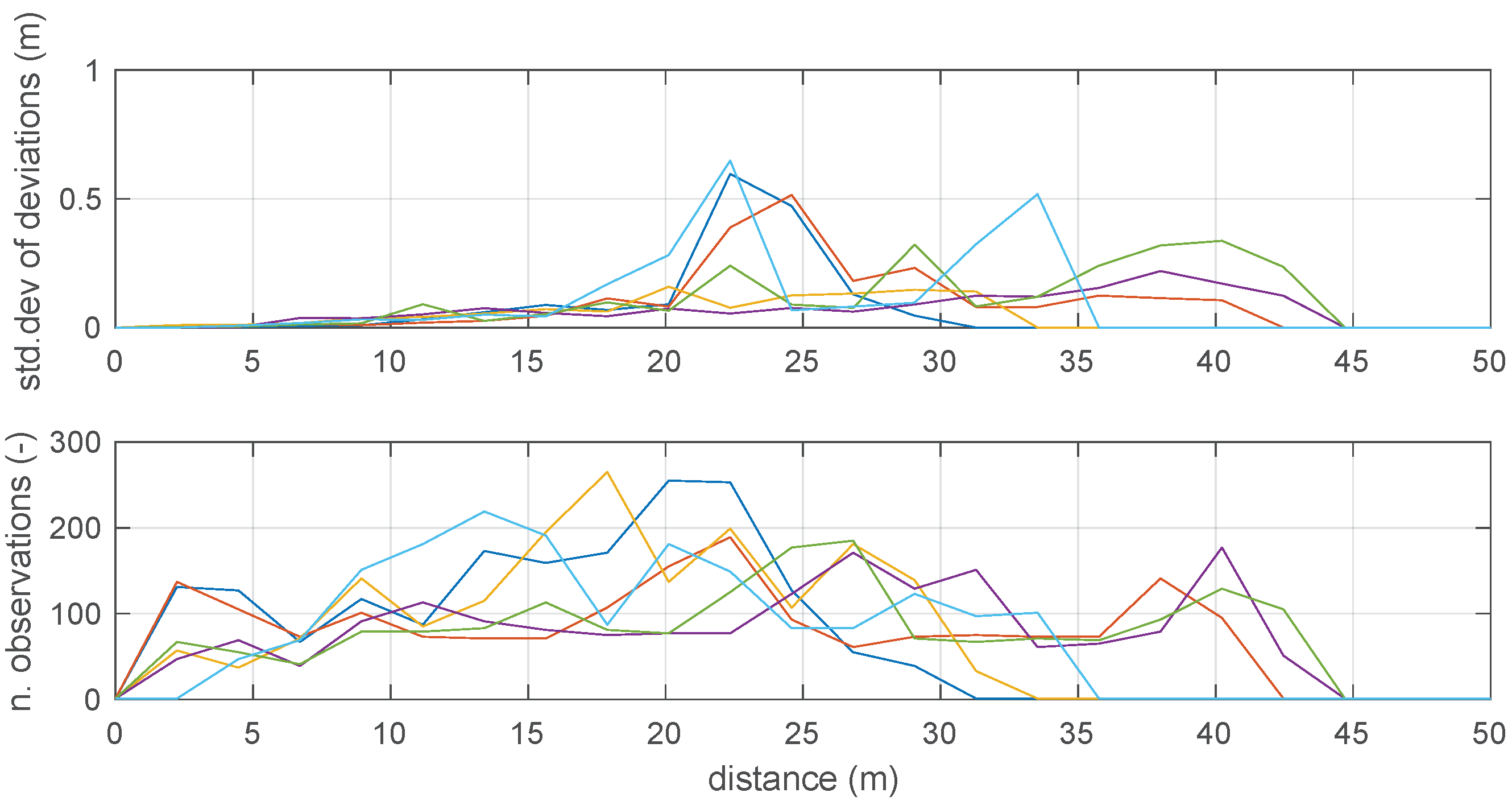 Sensors | Free Full-Text | Self-Weighted Multilateration for