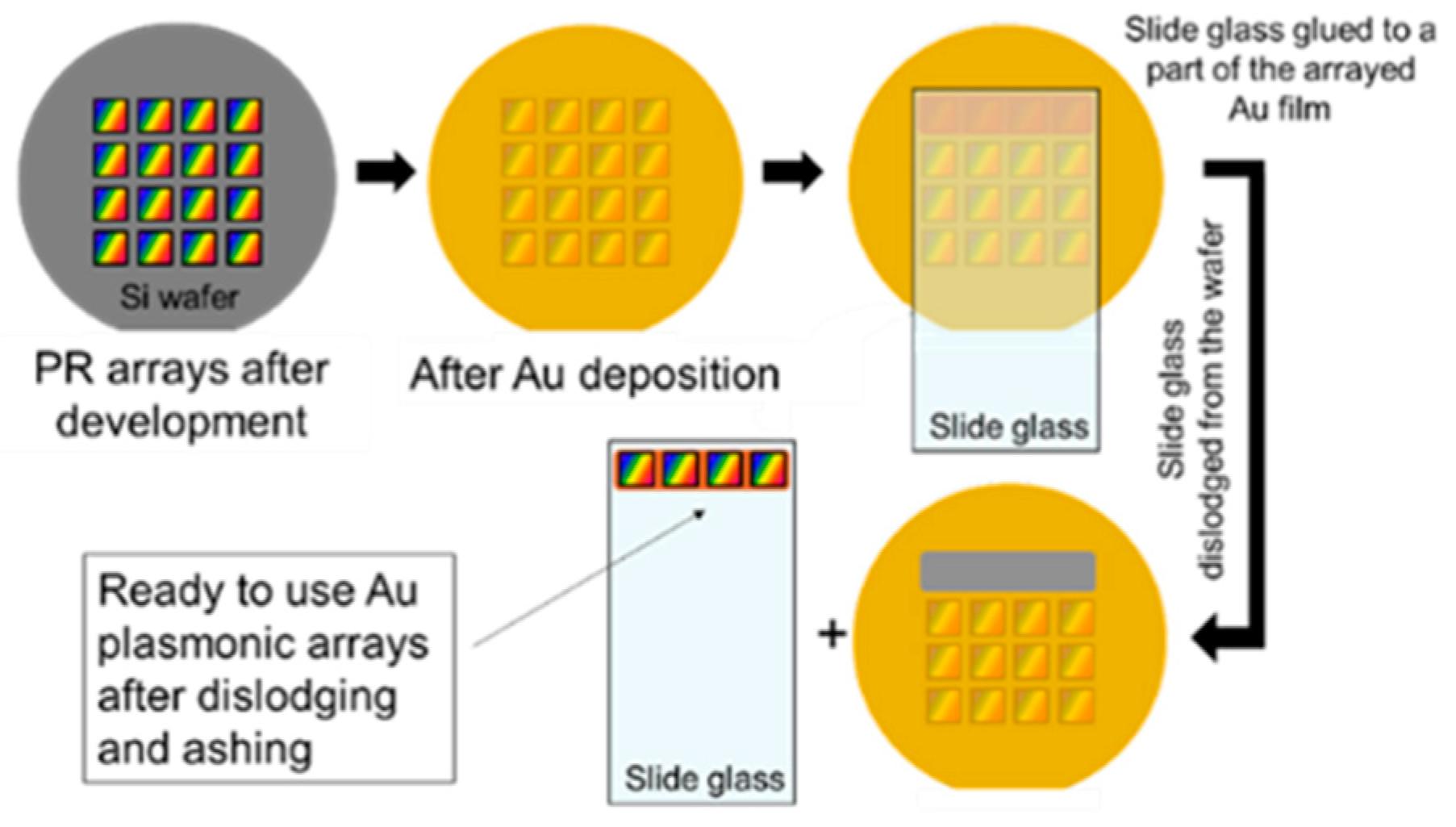 Sensors   Free Full-Text   Refractometric Sensing with Periodic Nano