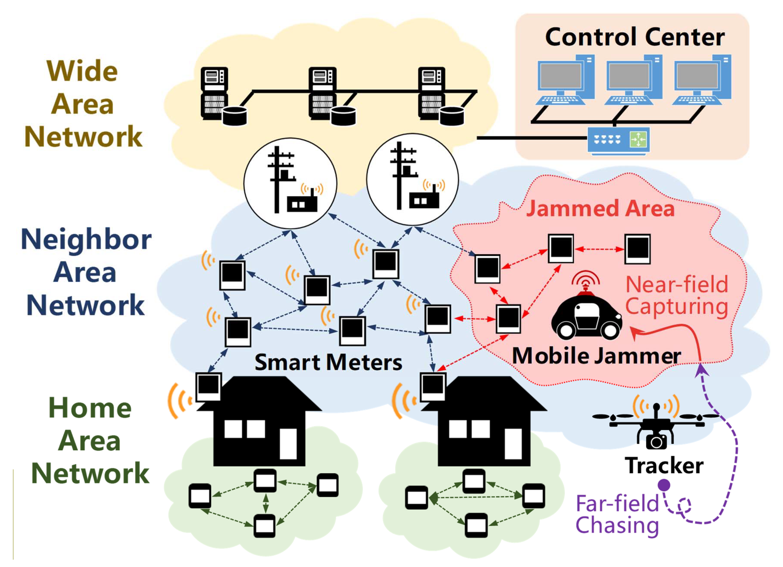 Sensors | Free Full-Text | JamCatcher: A Mobile Jammer Localization