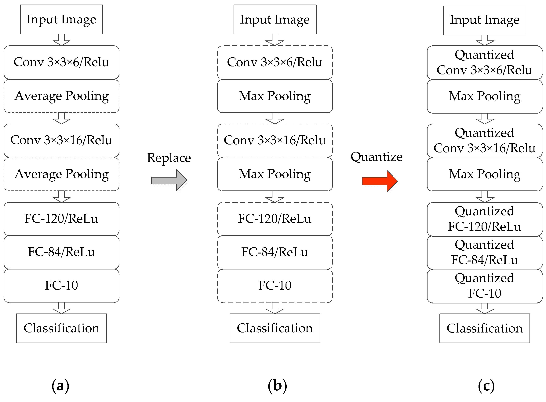 Sensors | Free Full-Text | FPGA-Based Hybrid-Type Implementation of