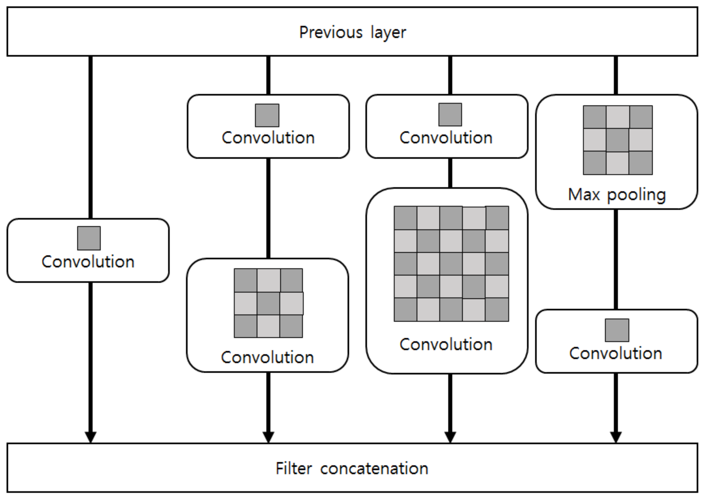 Sensors | Free Full-Text | Intelligent Deep Models Based on