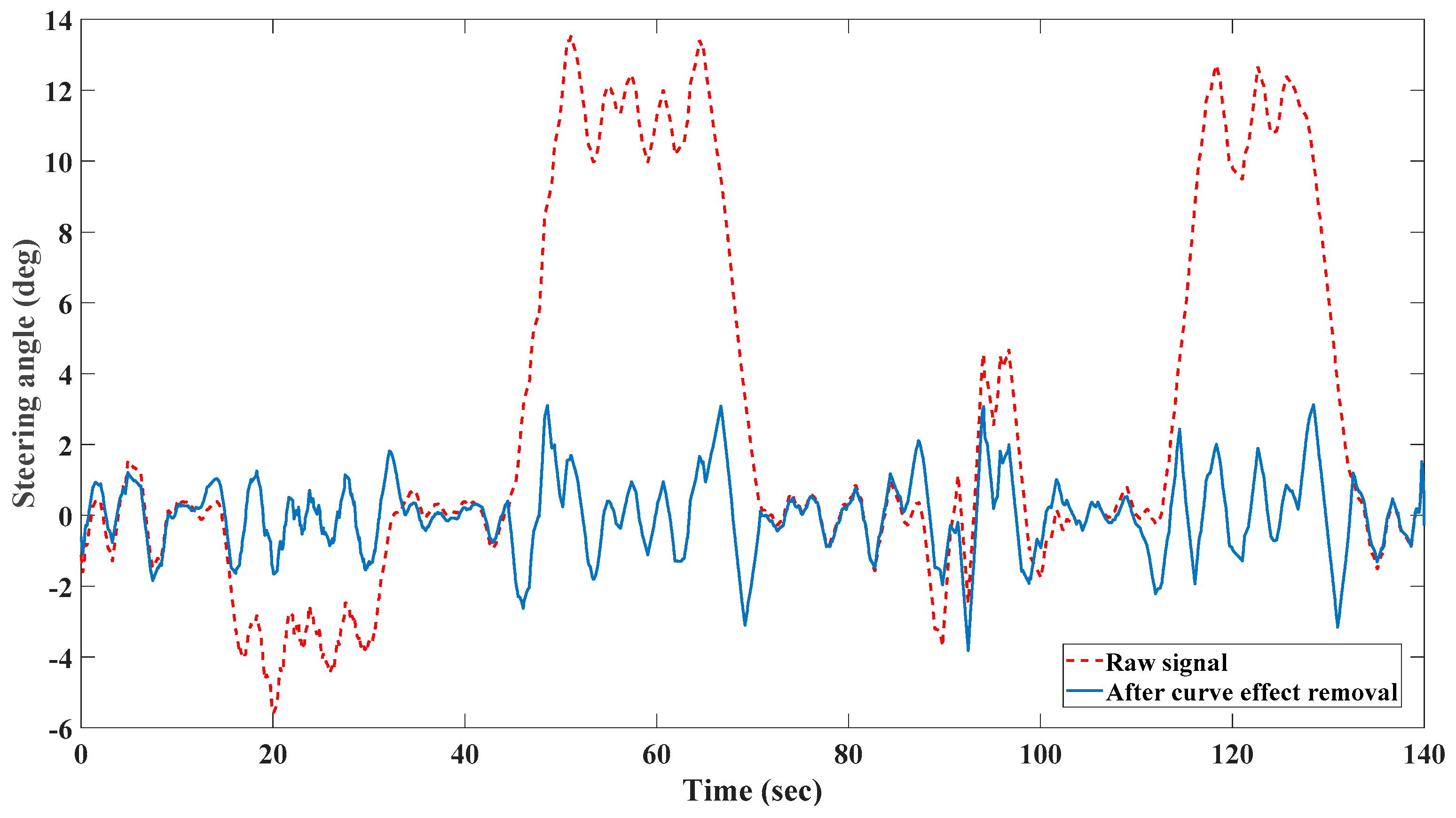 sensors free full text driver drowsiness detection based on rh mdpi com