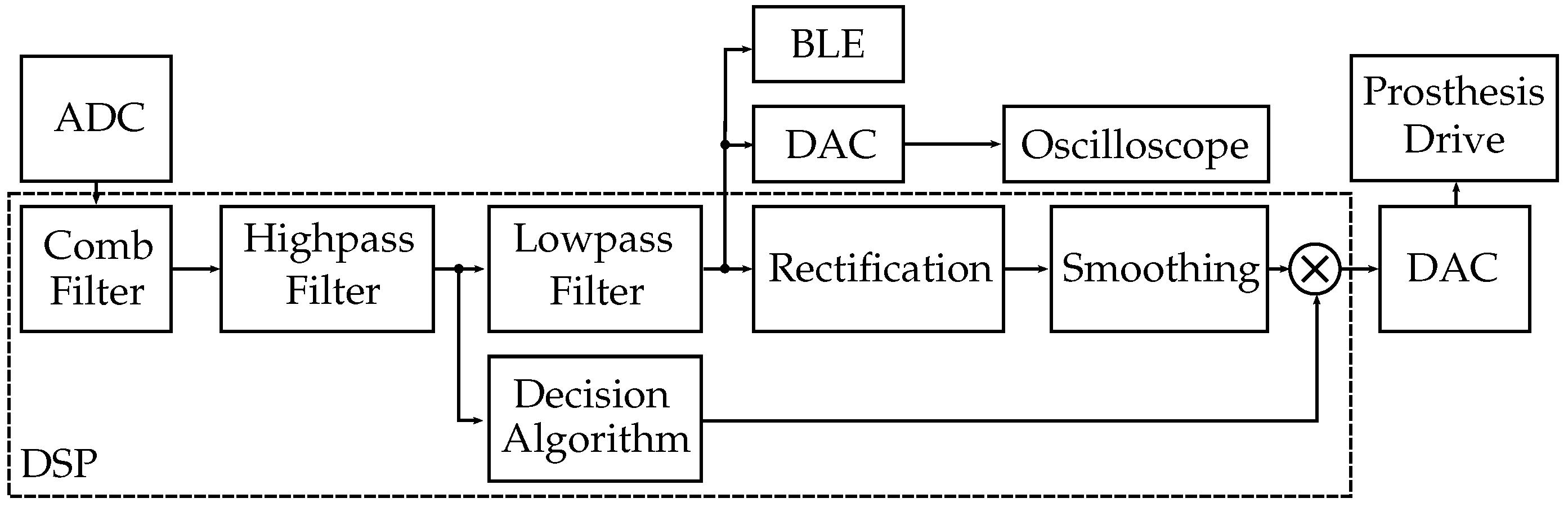 Sensors | Free Full-Text | Ultra-Low-Power Digital Filtering