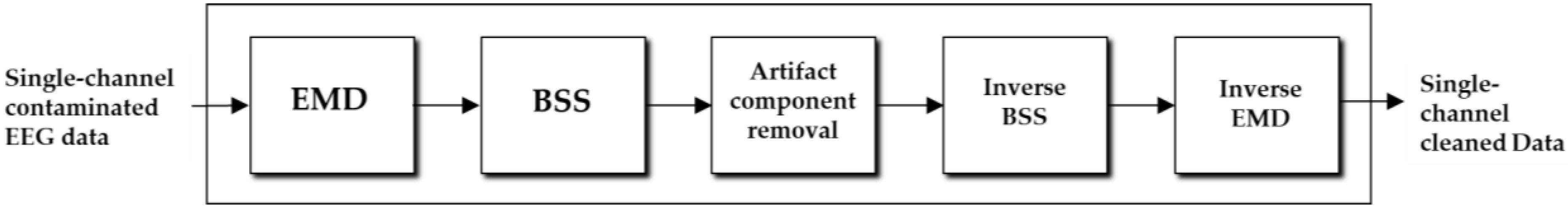 Sensors | Free Full-Text | Removal of Artifacts from EEG