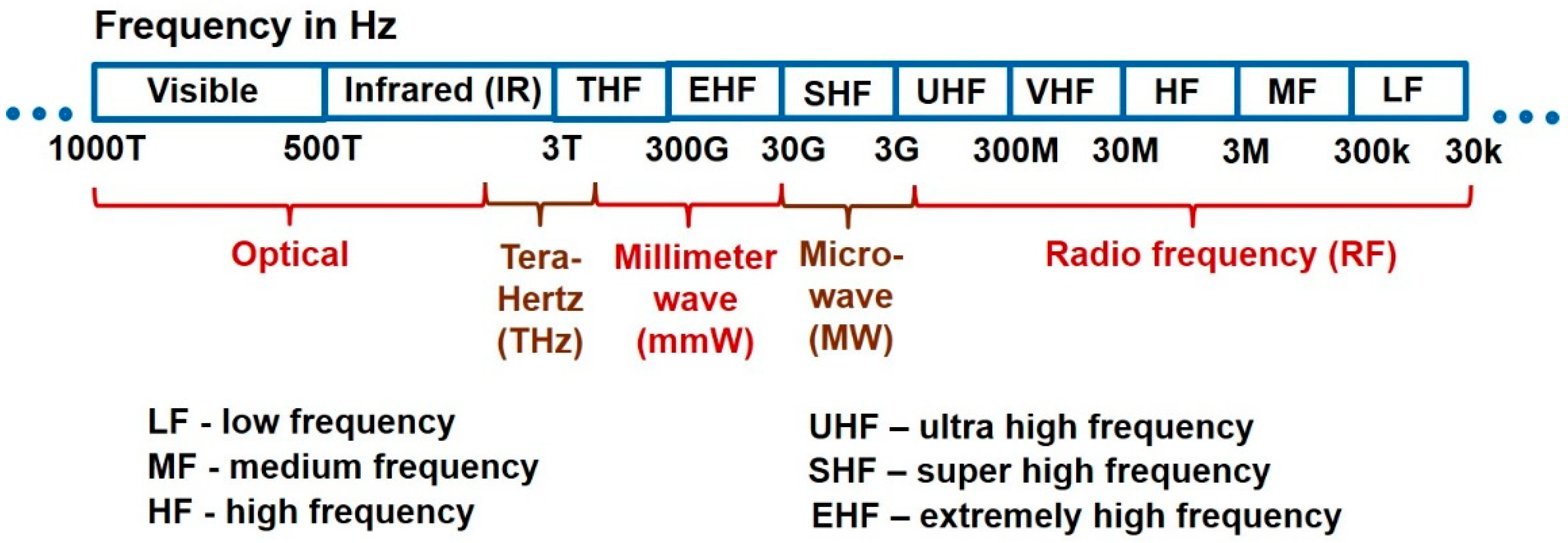 Sensors | Free Full-Text | EM-Wave Biosensors: A Review of RF