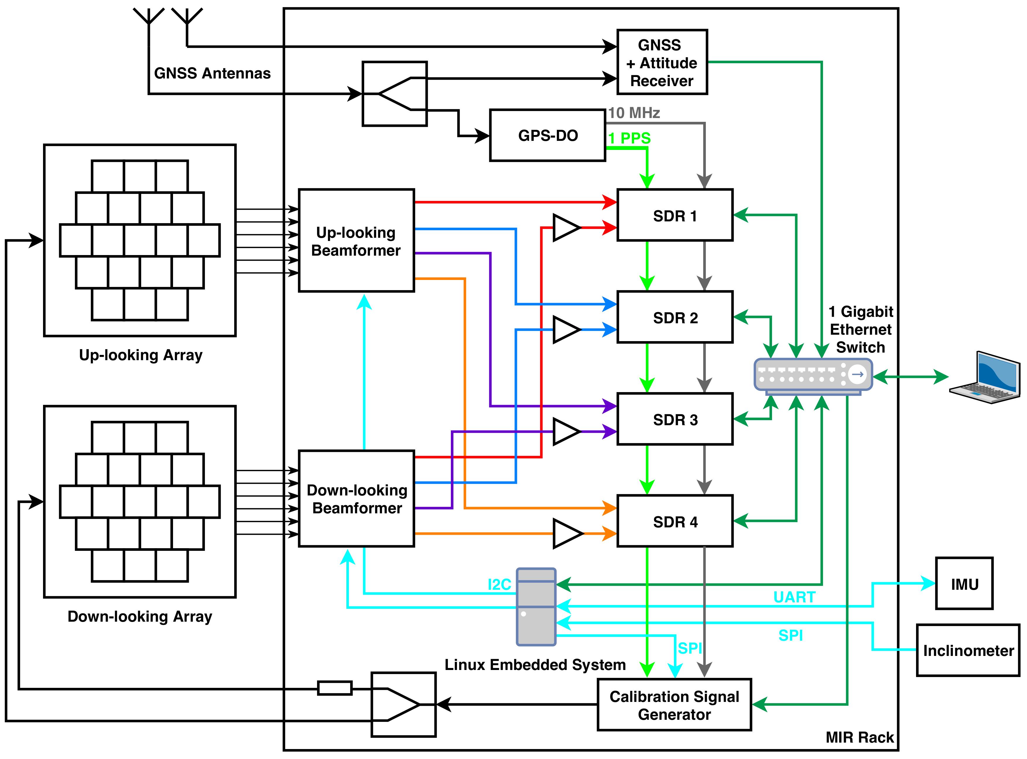 Sensors | Free Full-Text | The Global Navigation Satellite
