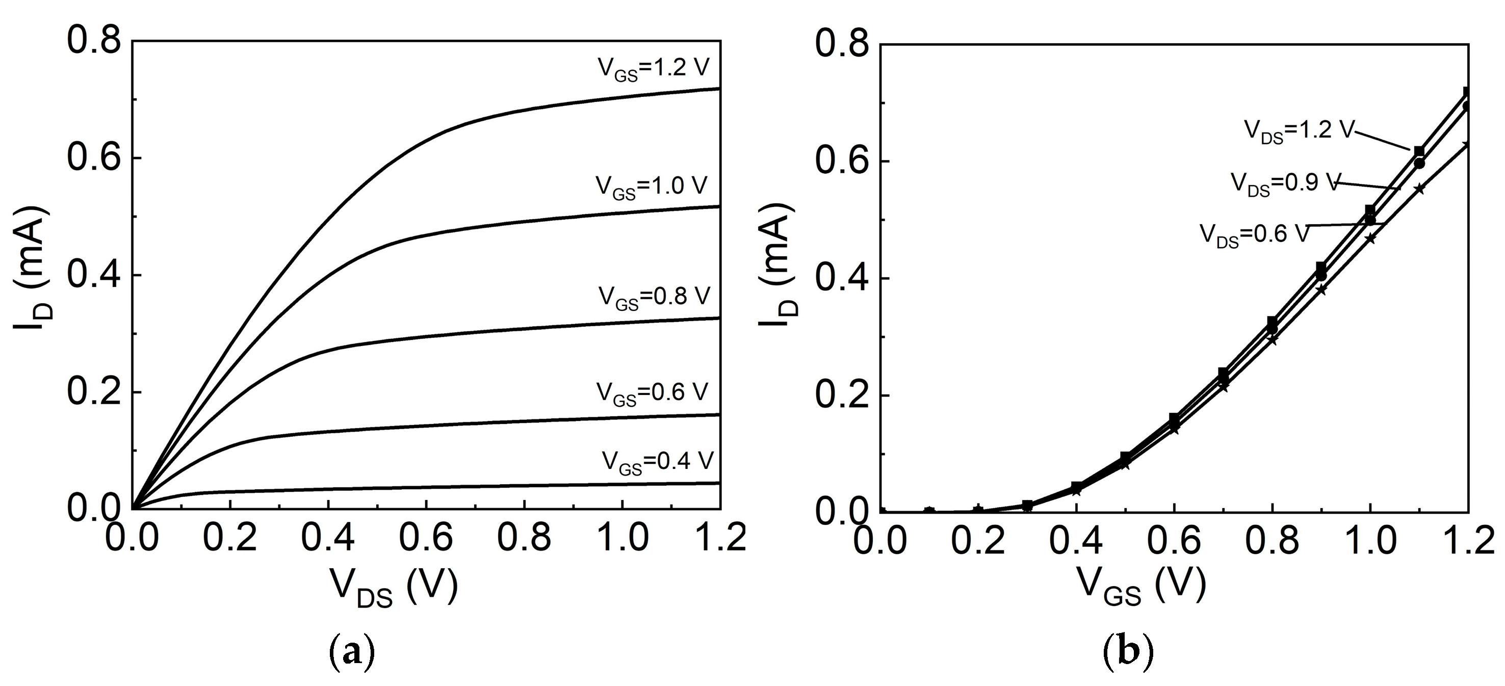 Single Transistor Amp Characteristic Curves