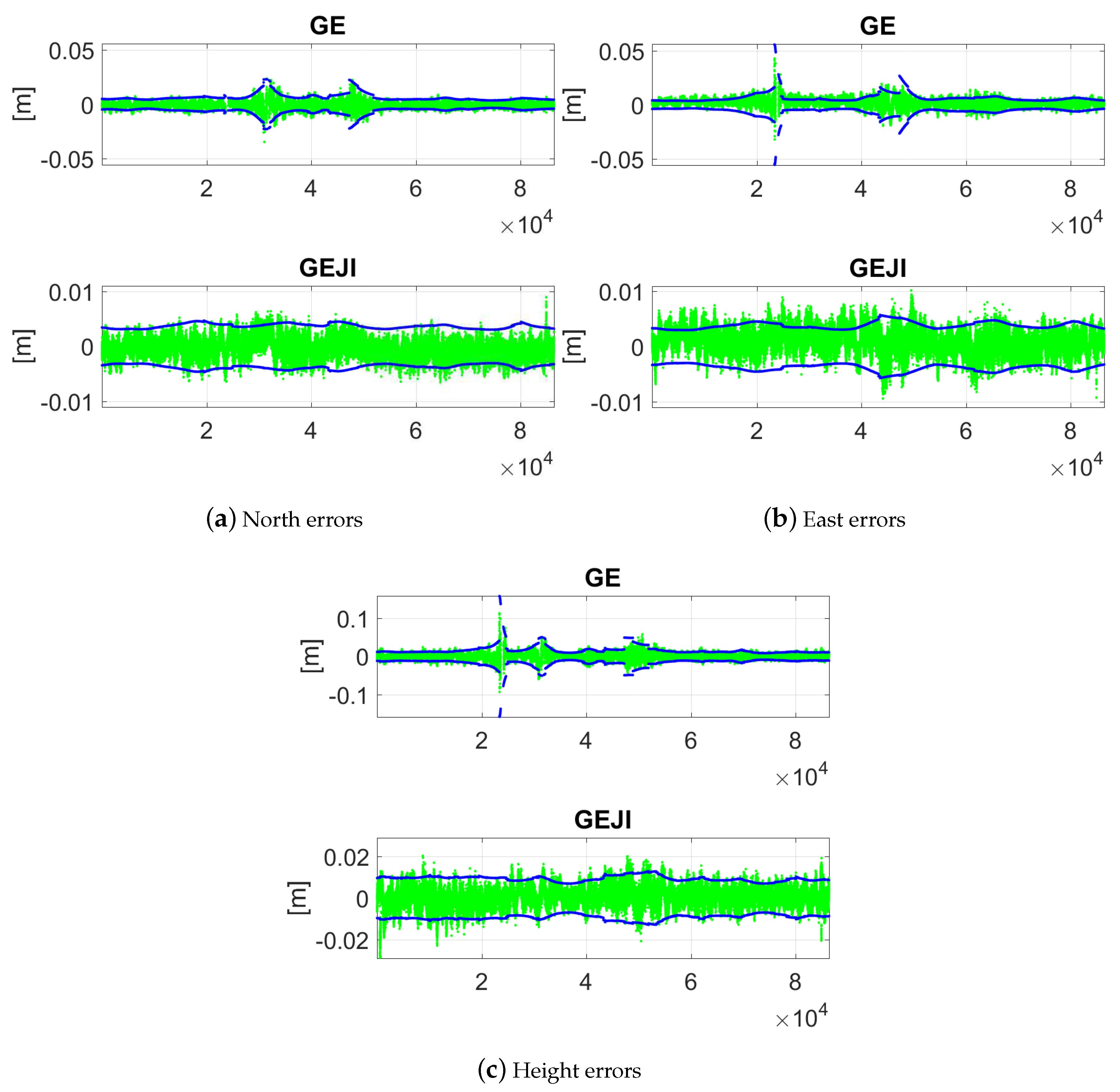 Sensors   Free Full-Text   Single-Epoch, Single-Frequency