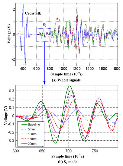 Sensors | Special Issue : Ultrasound Transducers