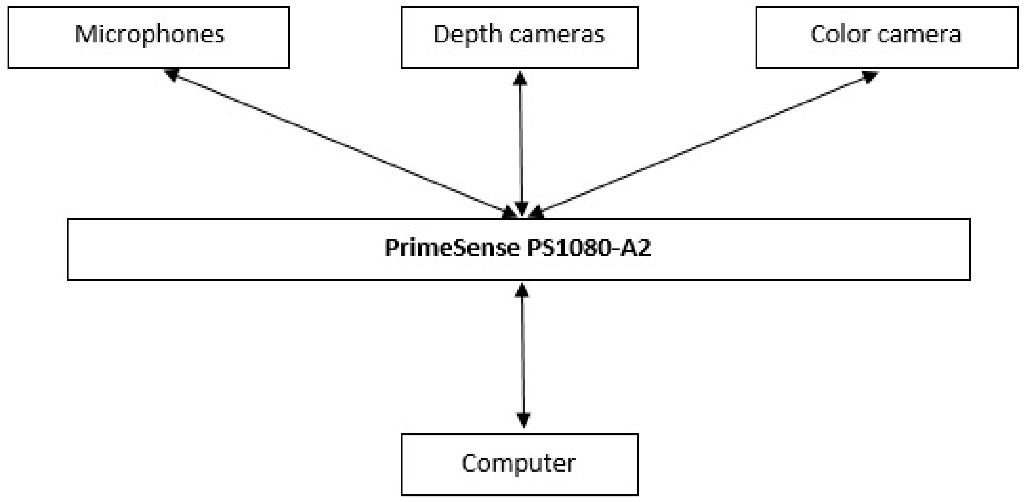 Sensors | Free Full-Text | Suitability of the Kinect Sensor ... on kinect body, kinect cable, kinect circuit, kinect sensor diagram, kinect pinout,