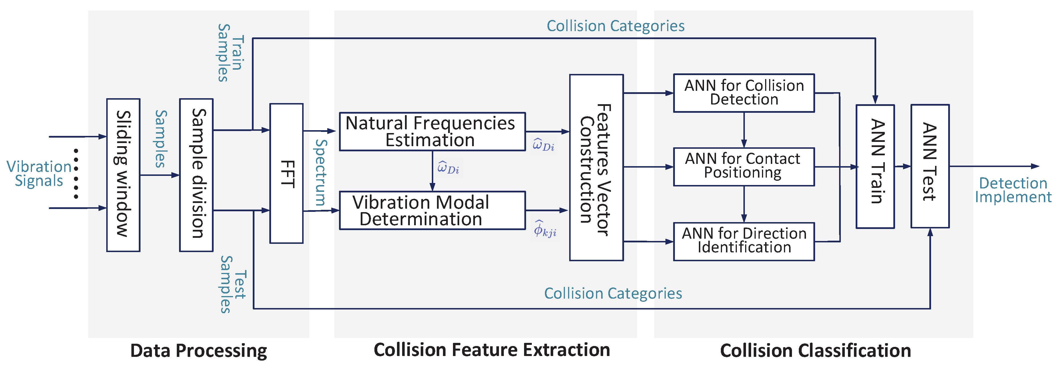 Sensors | Free Full-Text | Collision Detection and