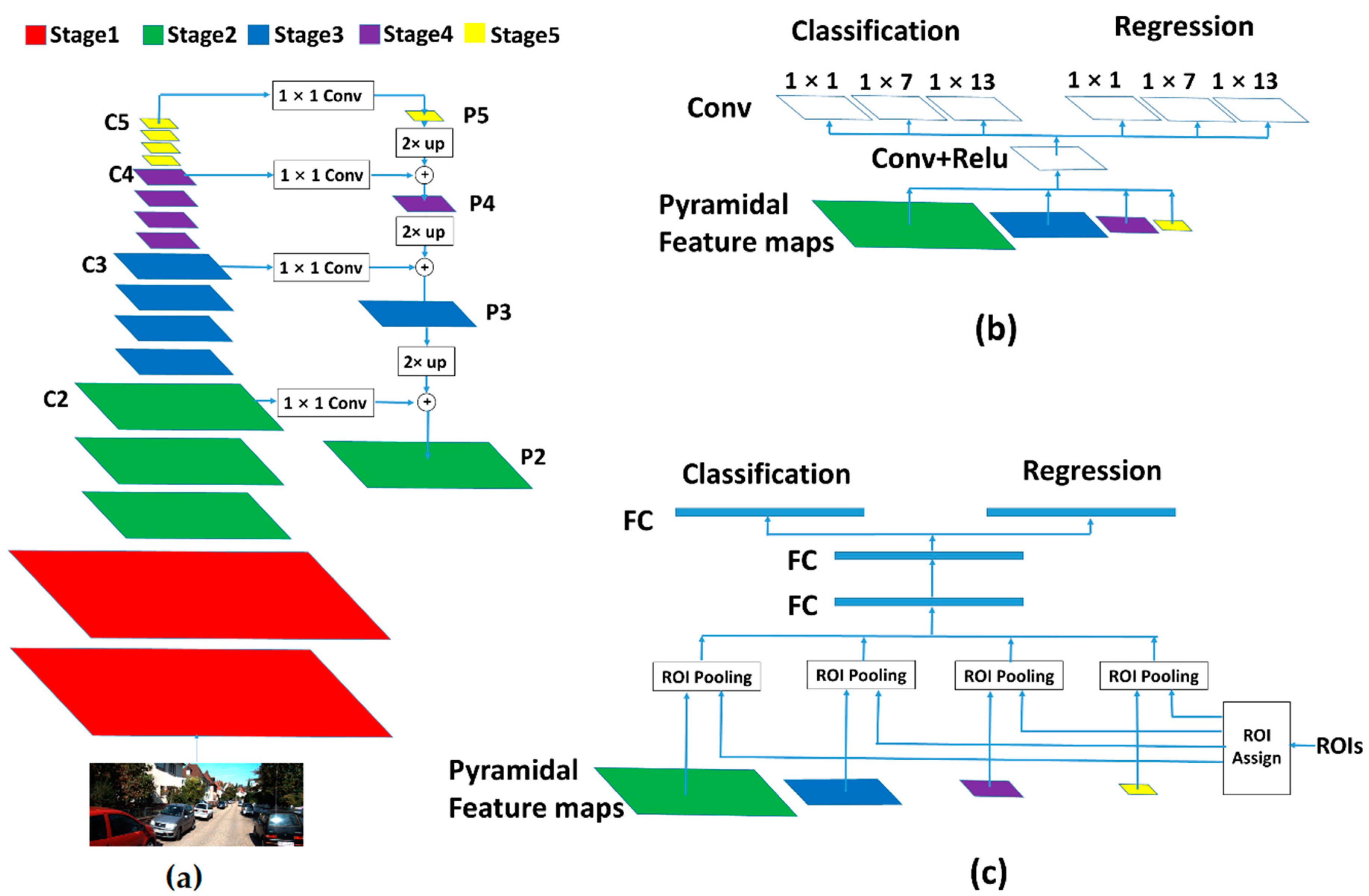 Sensors   Free Full-Text   Anchor Generation Optimization and Region