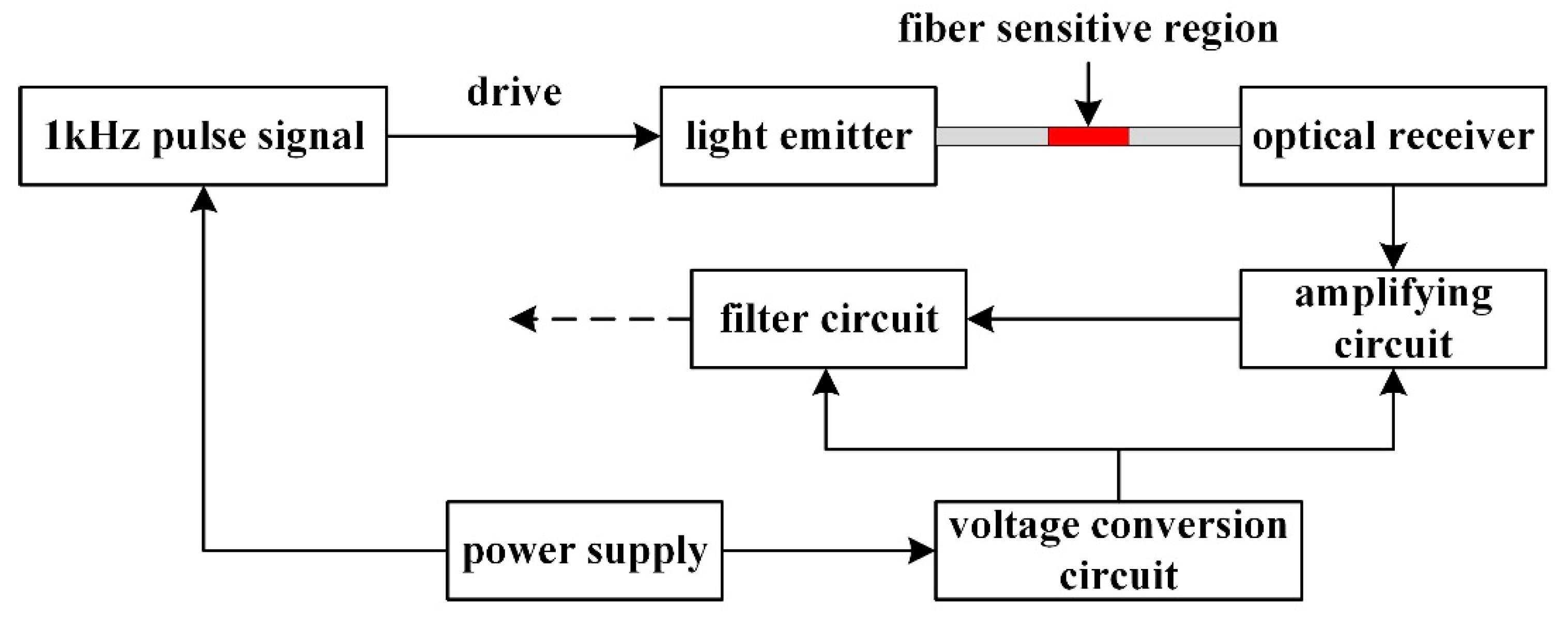 sensors free full text research on optical fiber sensor based on