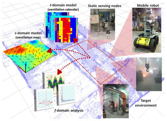 Sensors   Free Full-Text   Multi-Domain Airflow Modeling and