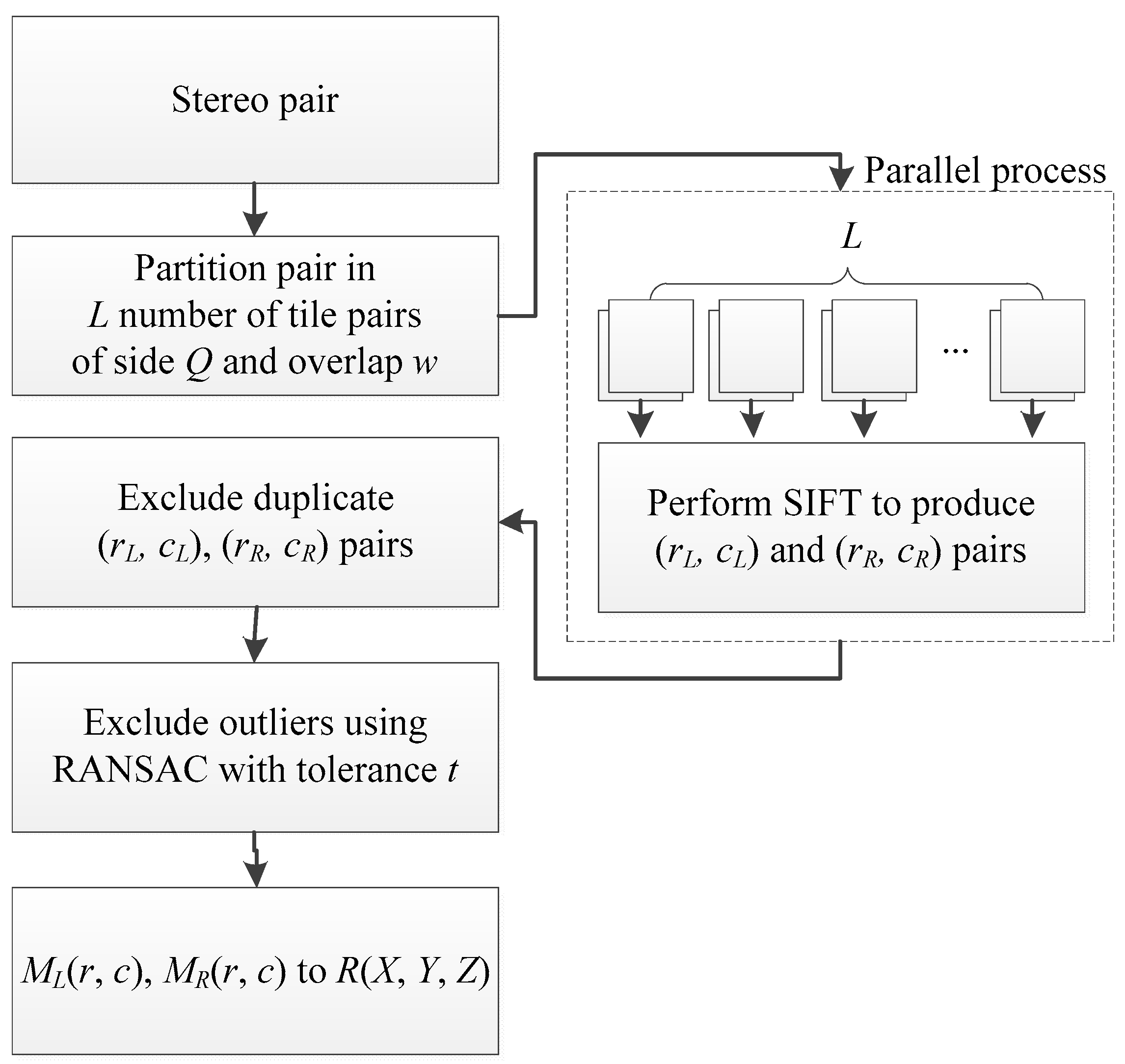 Sensors Free Full Text A Sift Based Dem Extraction Approach Using Geoeye 1 Satellite Stereo Pairs Html