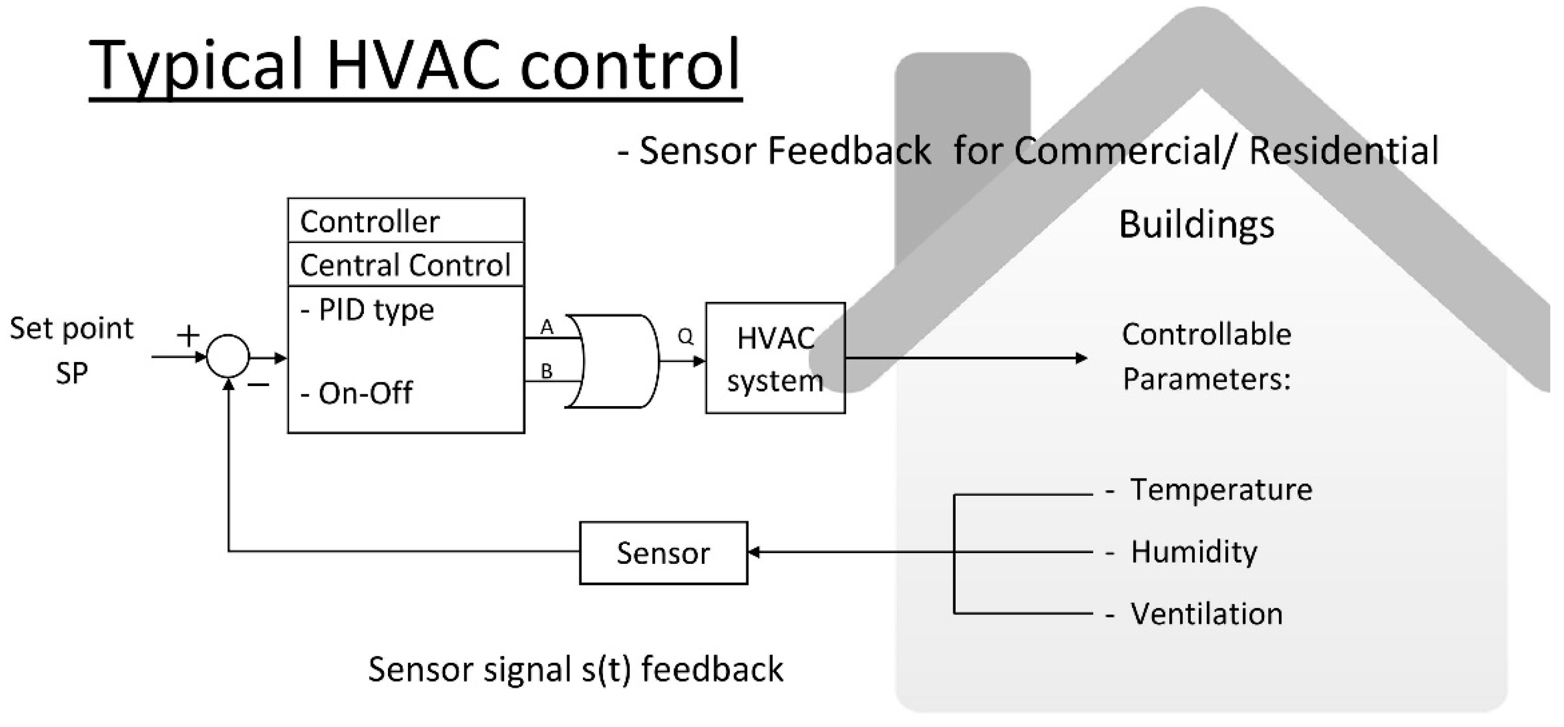 Sensors Free Full Text Artificial Intelligence Assisted Heating Ventilation And Air Conditioning Control And The Unmet Demand For Sensors Part 1 Problem Formulation And The Hypothesis Html