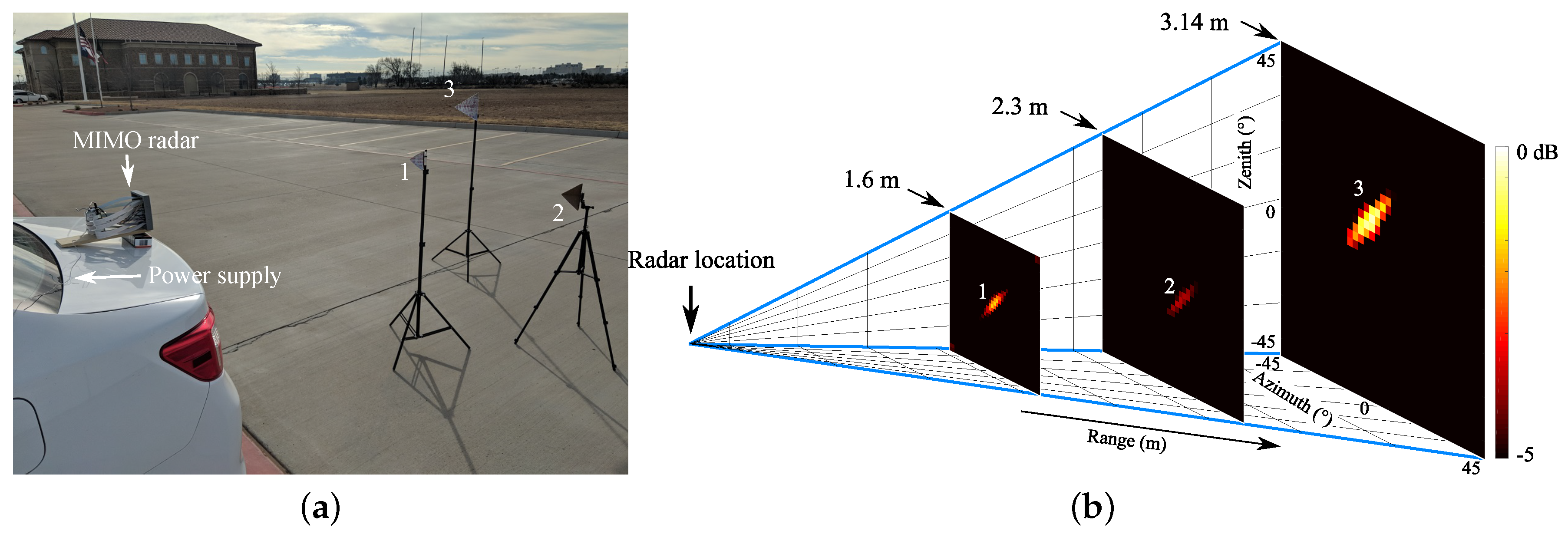 Sensors | Free Full-Text | Portable Microwave Radar Systems for
