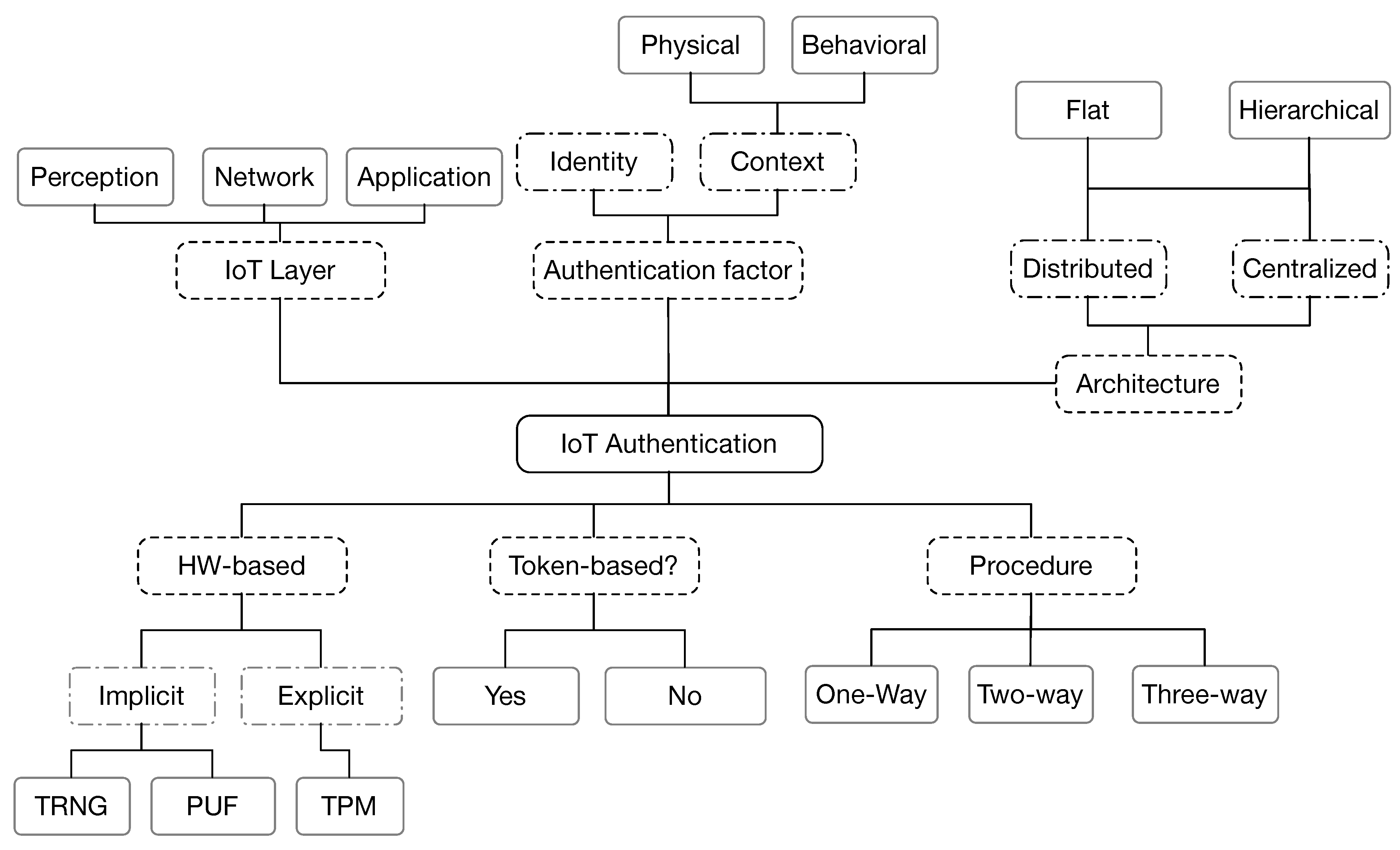 Sensors | Free Full-Text | A Survey of Internet of Things (IoT