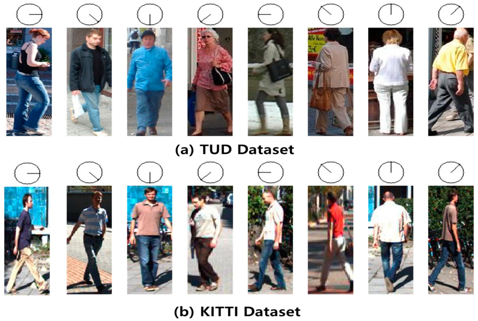 Sensors | Free Full-Text | Estimation of Pedestrian Pose Orientation