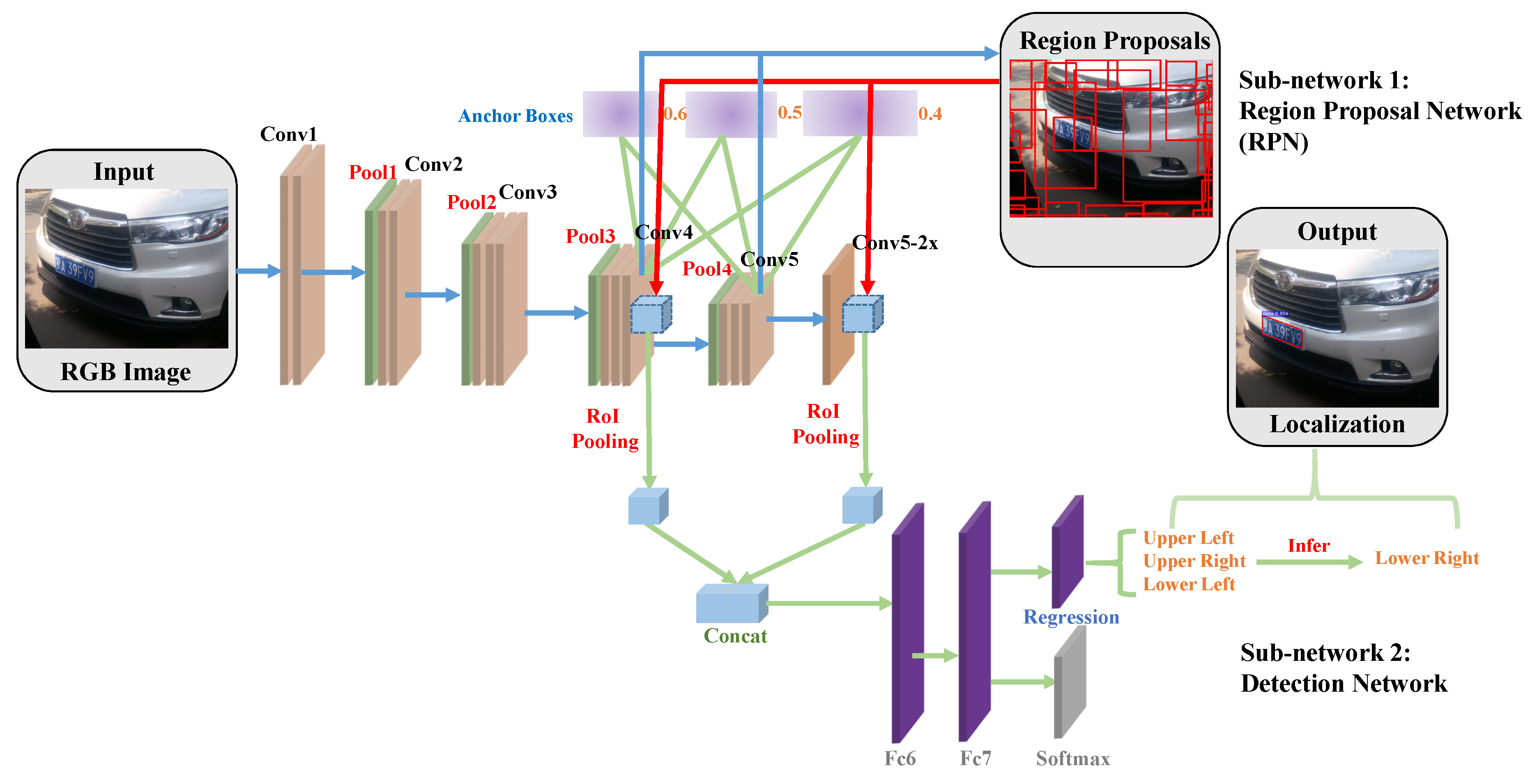 Sensors   Free Full-Text   Multi-Oriented and Scale