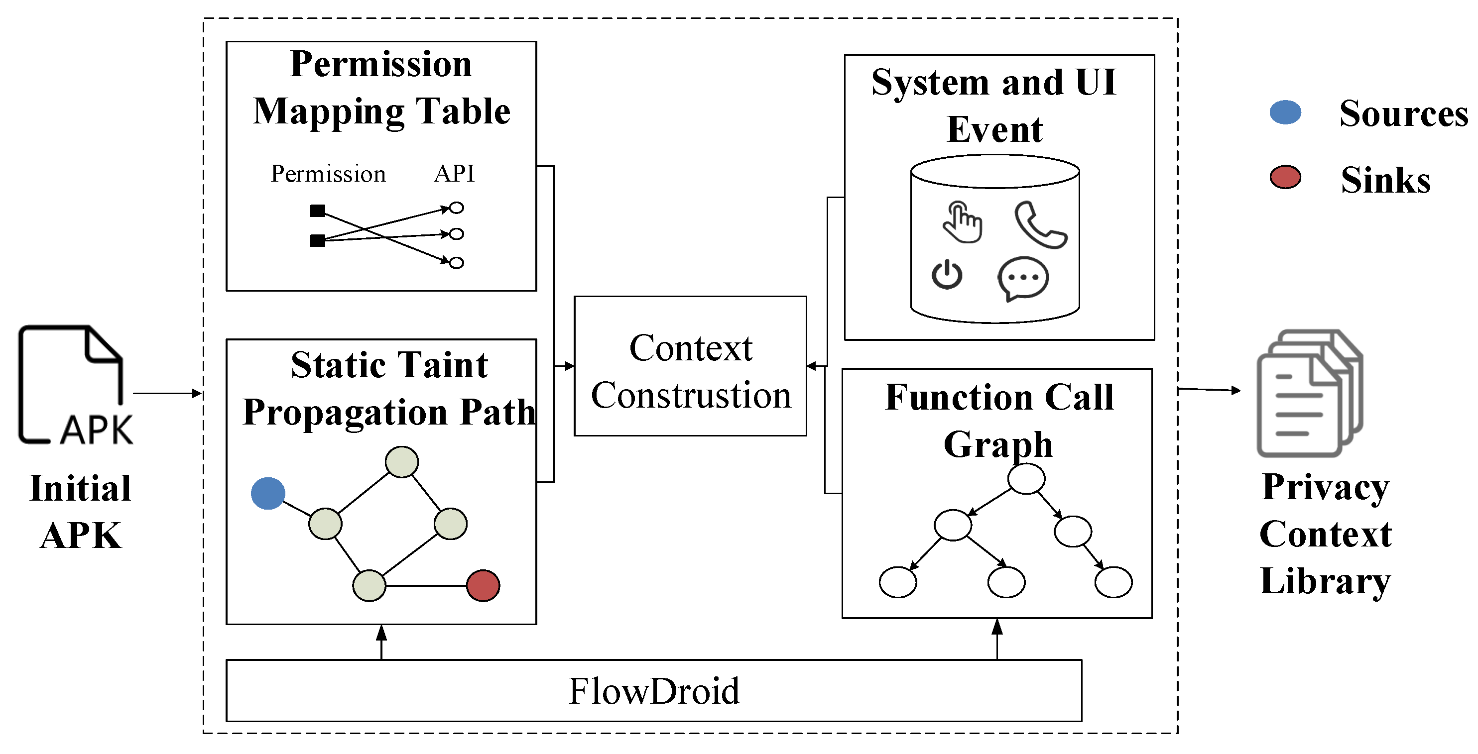 Sensors | Free Full-Text | A Fog Computing Solution for