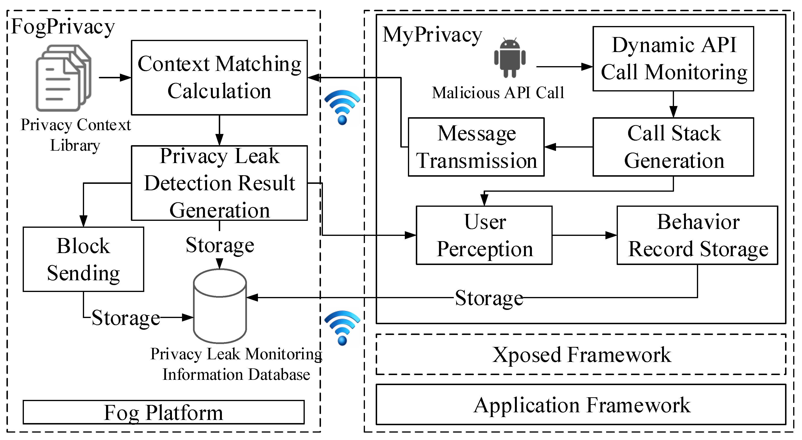 Sensors | Free Full-Text | A Fog Computing Solution for Context