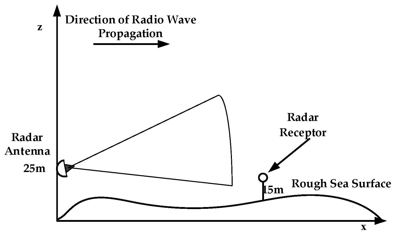 Sensors | Free Full-Text | Parabolic Equation Modeling of